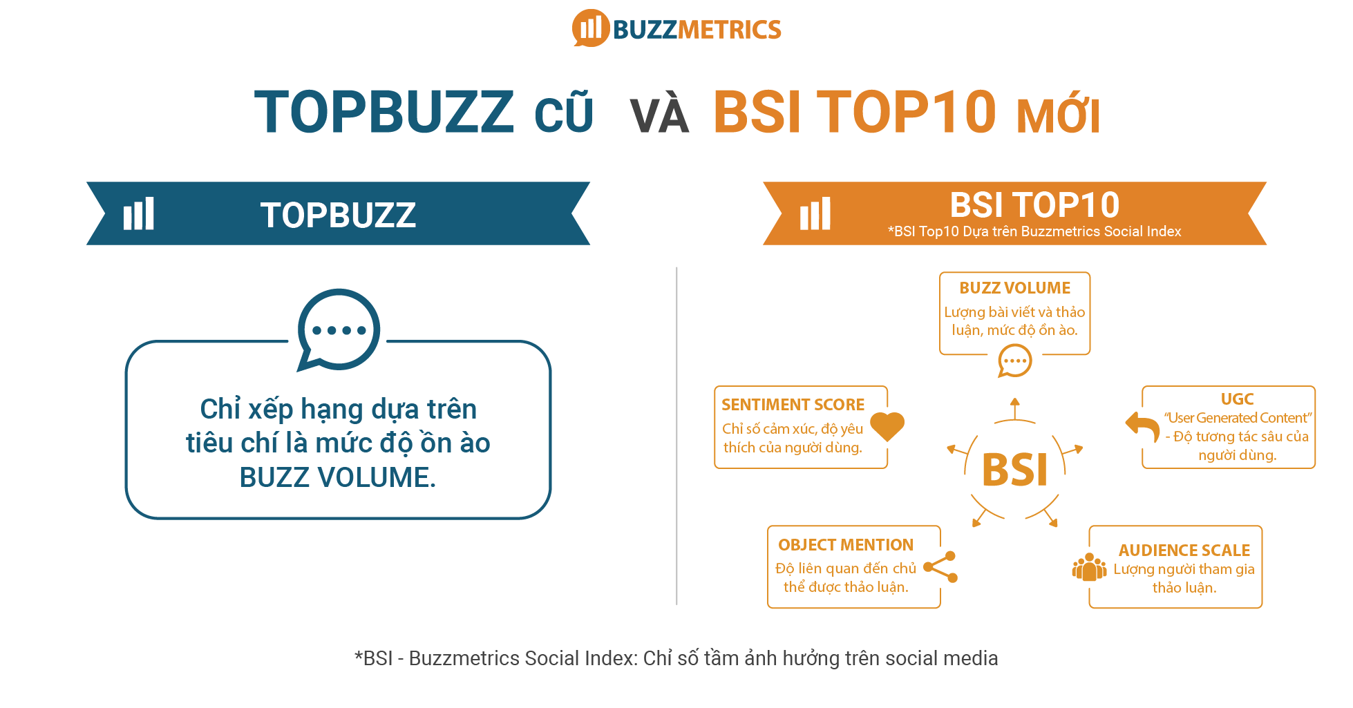 BSI Vs Buzz Volume