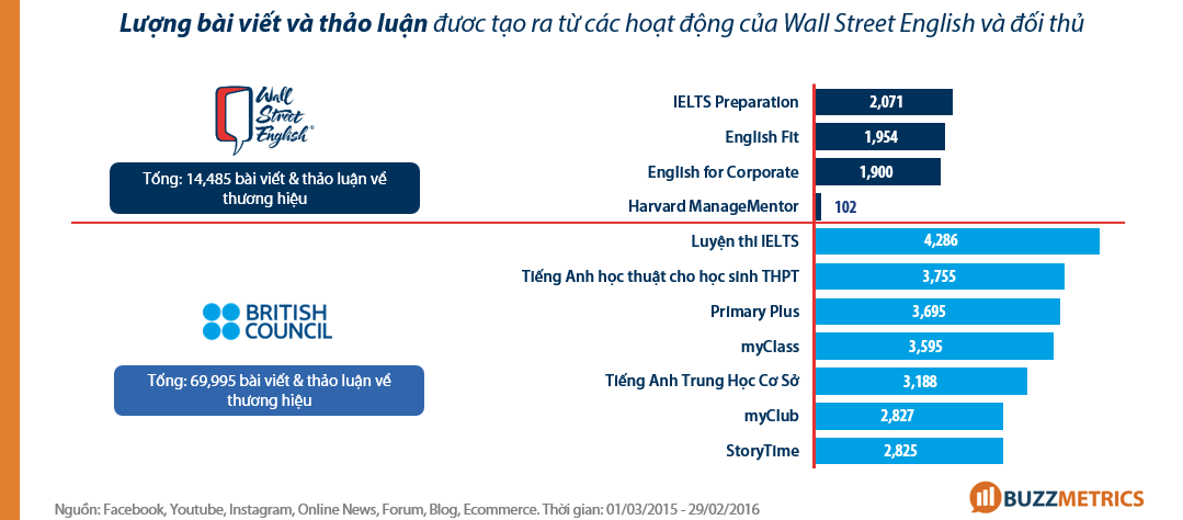 Phân tích Wall Street English _campaign-contribution-brand-buzz-wallstreet-british-council-social-media_7
