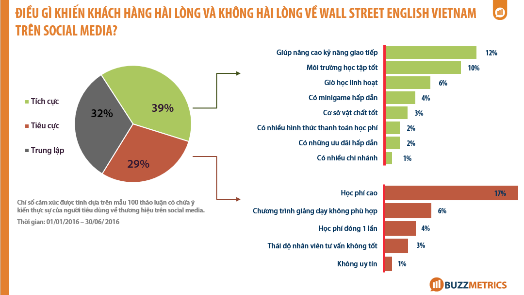 Phân tích Wall Street English _consumer-feebacks-wallstreet_3