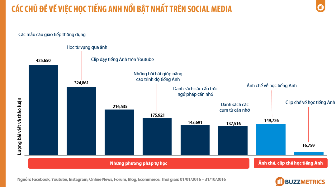Phân tích Wall Street English _most-interactive-type-of-content-english-social-media_9