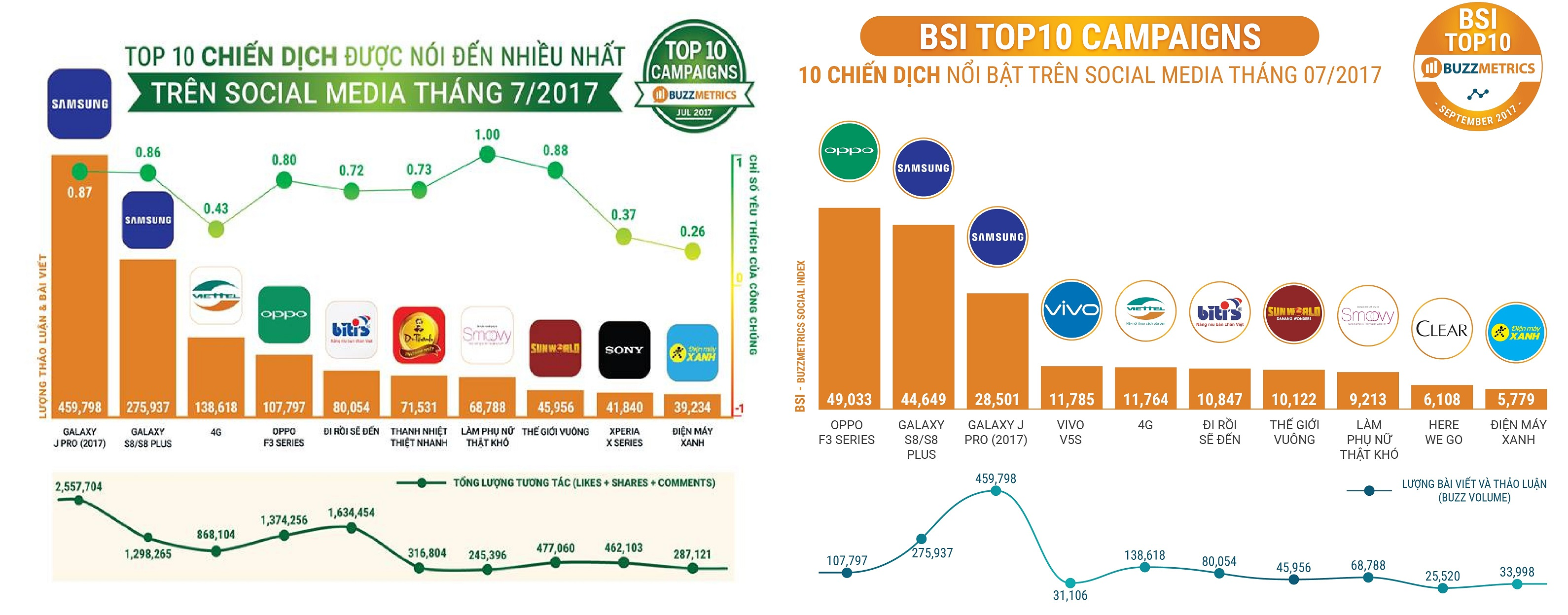BSI Top10 vs TopBuzz_Campaign_07/2017