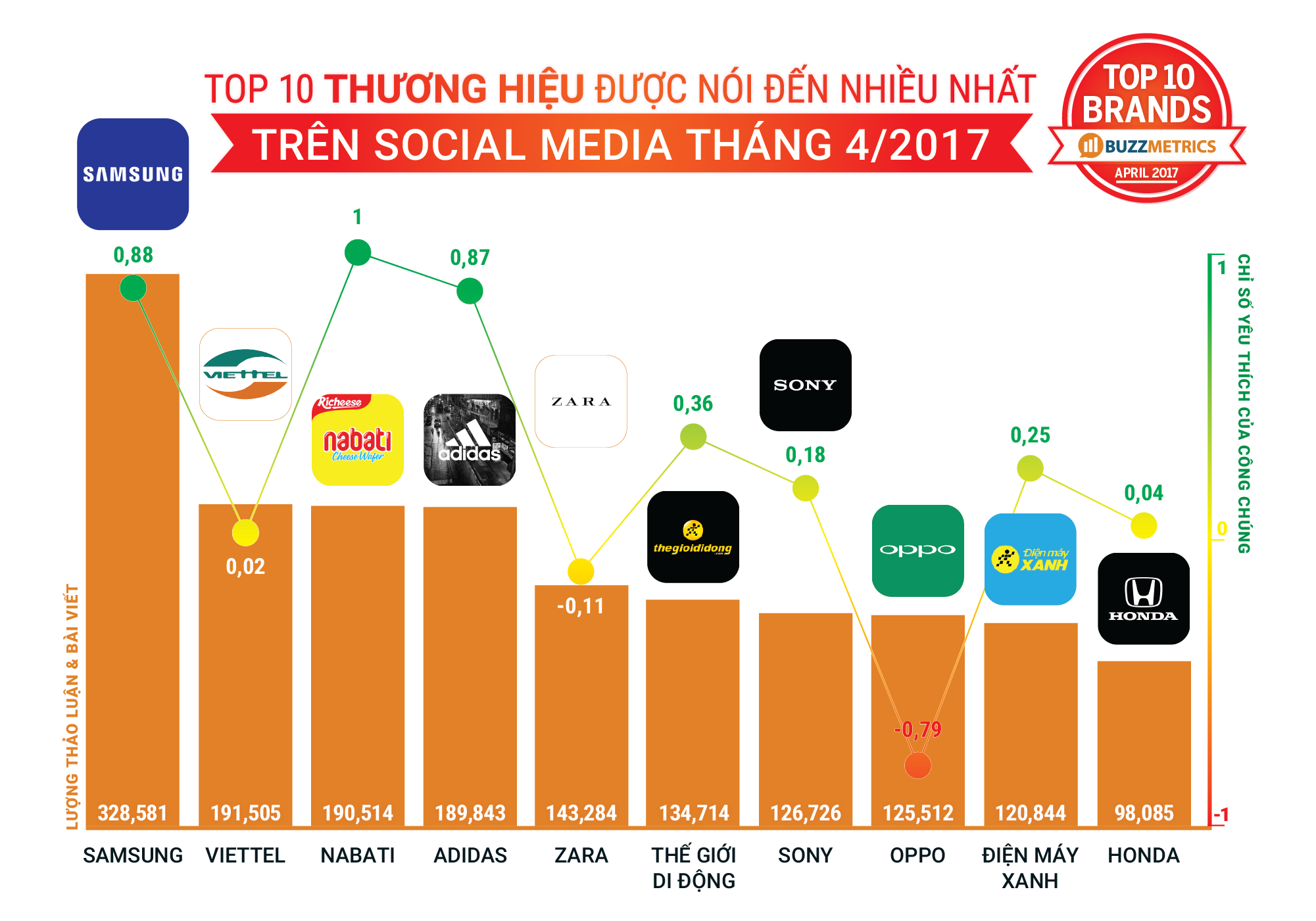 TopBuzz tháng 04/2017 _TOPBUZZ-APRIL2017-BRANDS_1