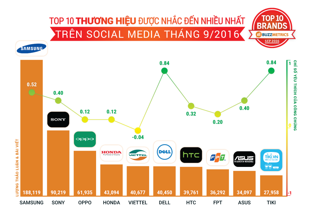 TopBuzz tháng 9/2016 _TOPBUZZ-September-brands_1