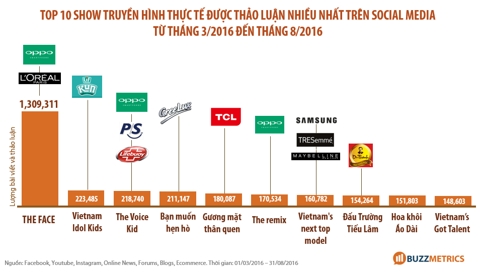 tài trợ reality show _TOP-10-REALITY-SHOW-TÀI-TRỢ-OPPO-THE-FACE-THE-VOICE-VIETNAM-IDOL_1