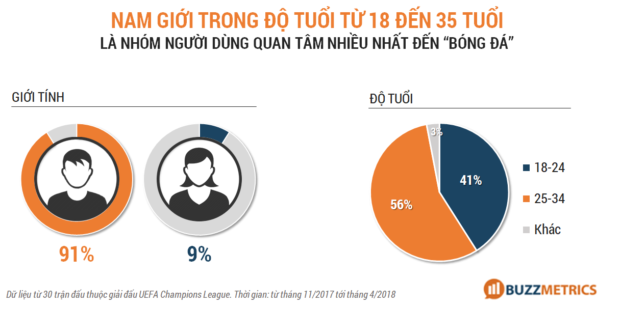 Marketing mùa world cup - demographic