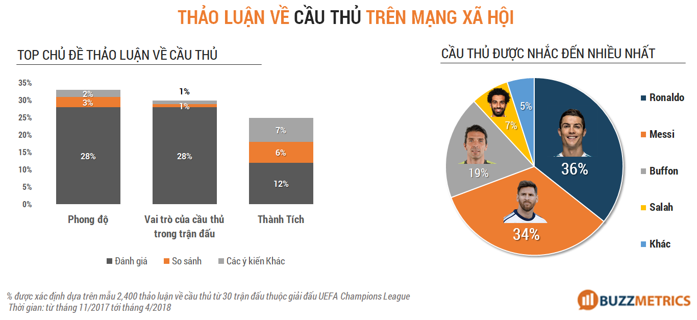 Marketing mùa World cup - cầu thủ