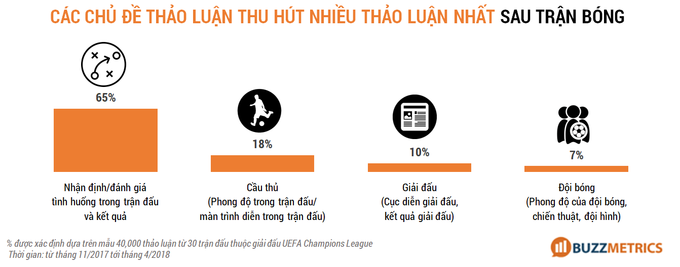 marketing mùa world cup - sau trận đấu