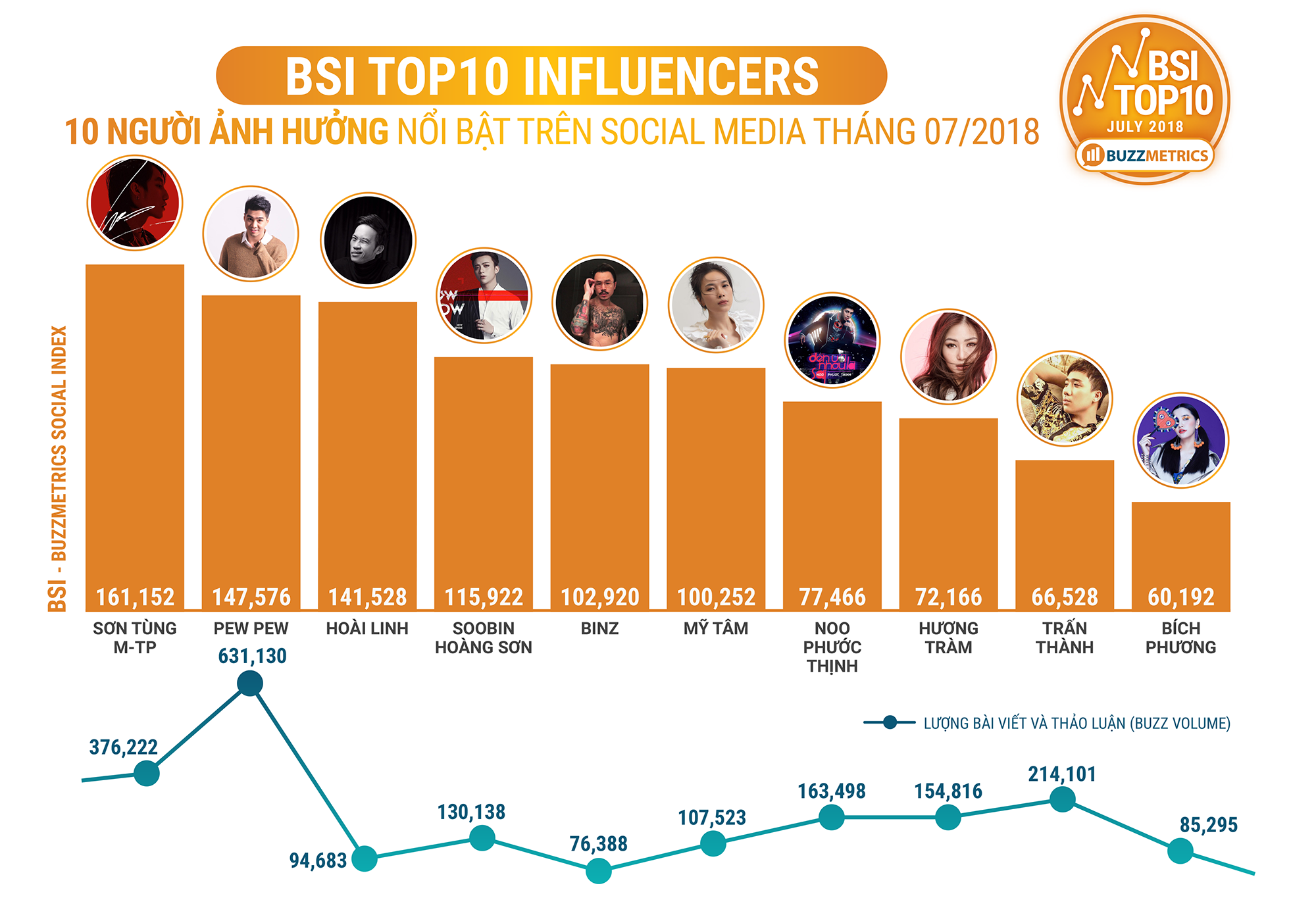 BSI Top10 Influencers 07-2018