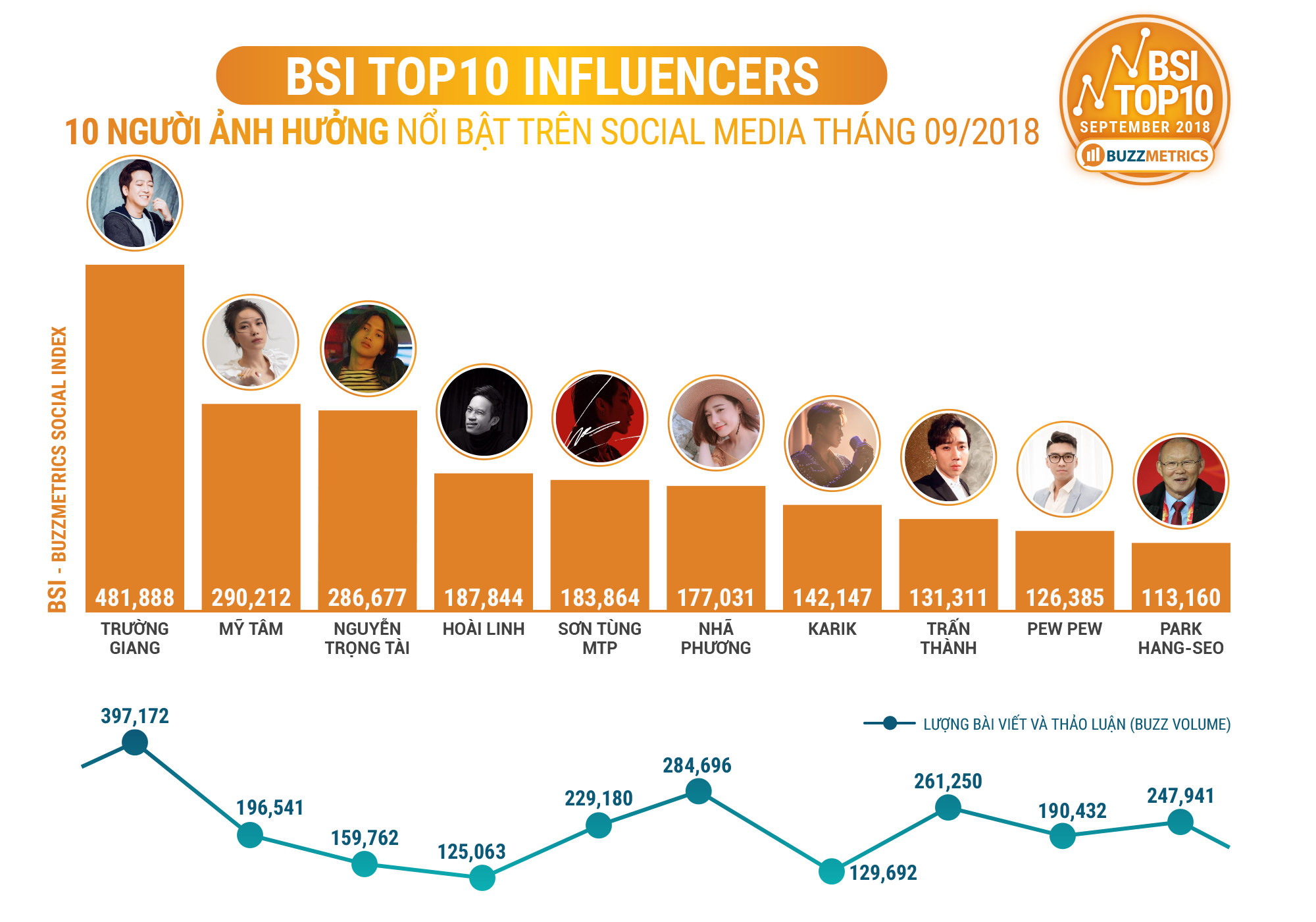BSI Top10 Influencers 09/2018
