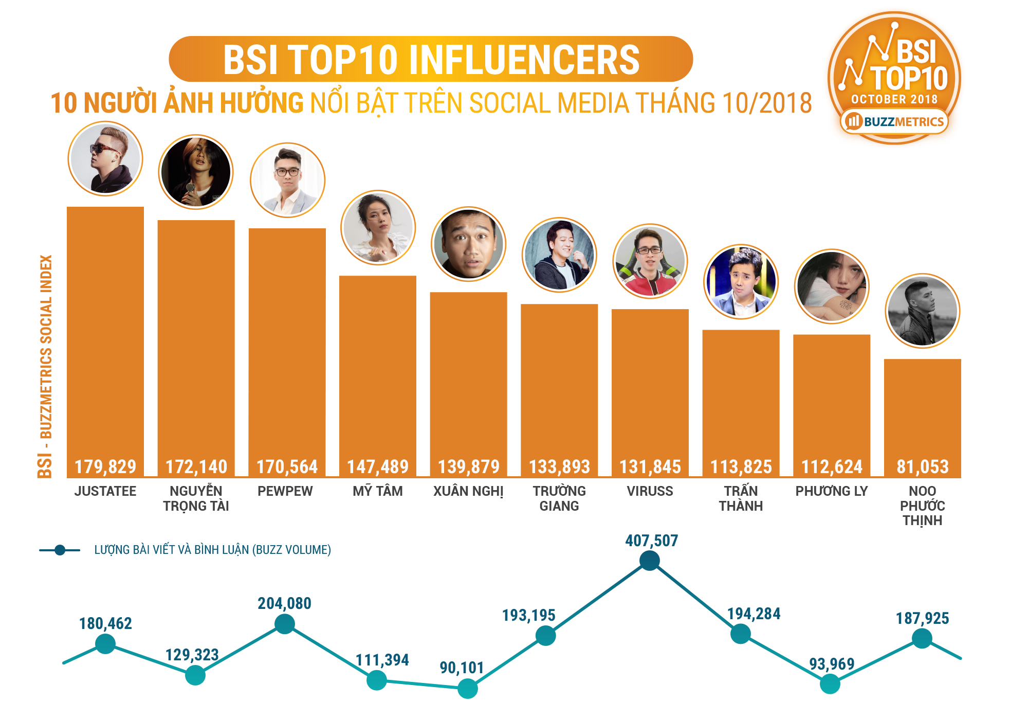 BSI Top10 Influencers 10/2018