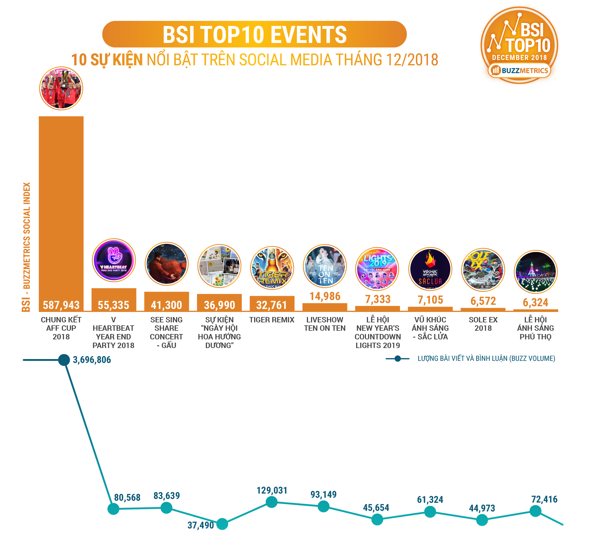 BSI Top10 Events 12/2018