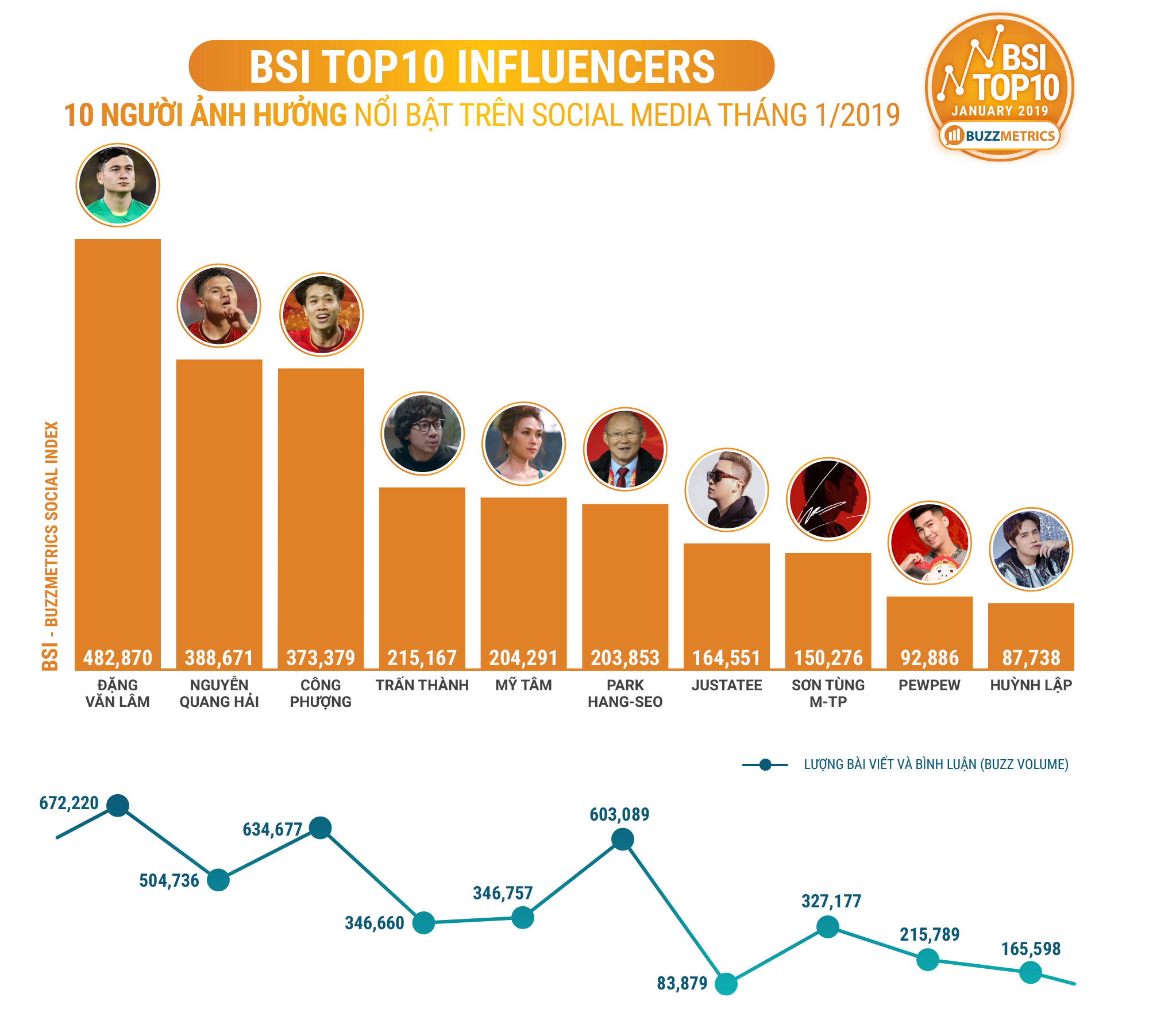 BSI Top10 INFLUENCERS 01/2019