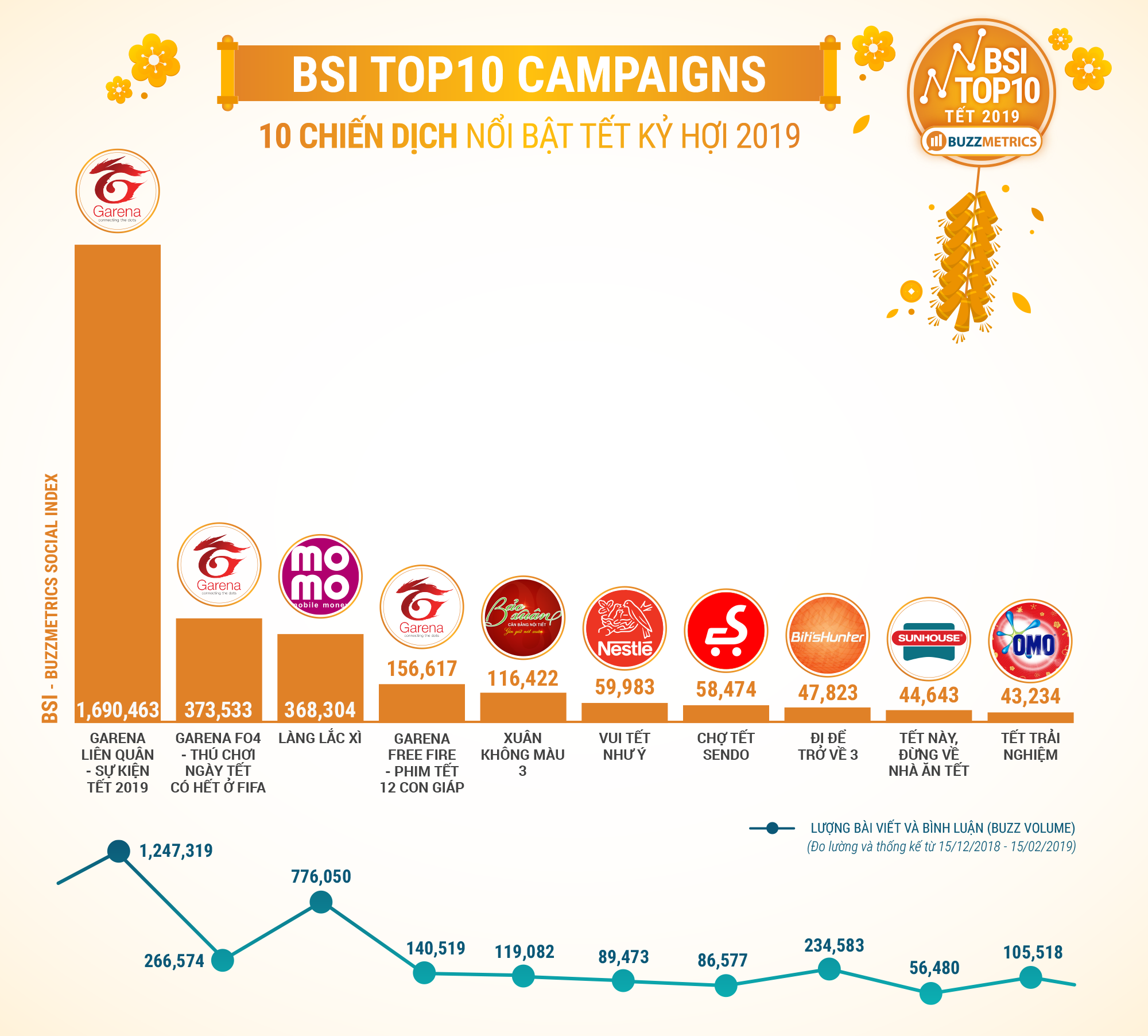 BSI Top10 CAMPAIGNS TET KY HOI_cover