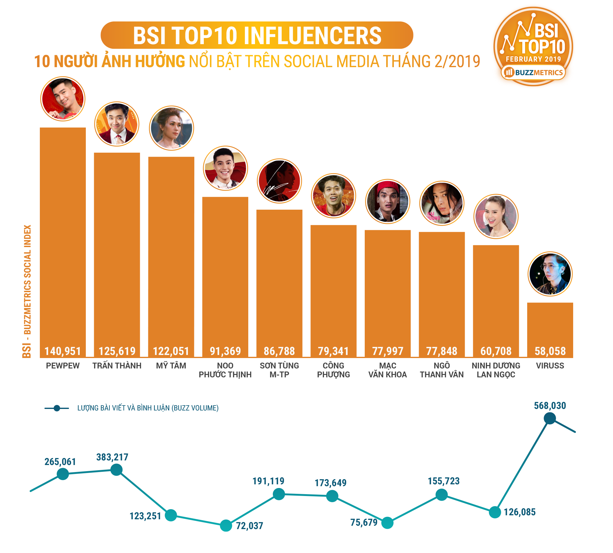 BSI Top10 Influencers 02/2019