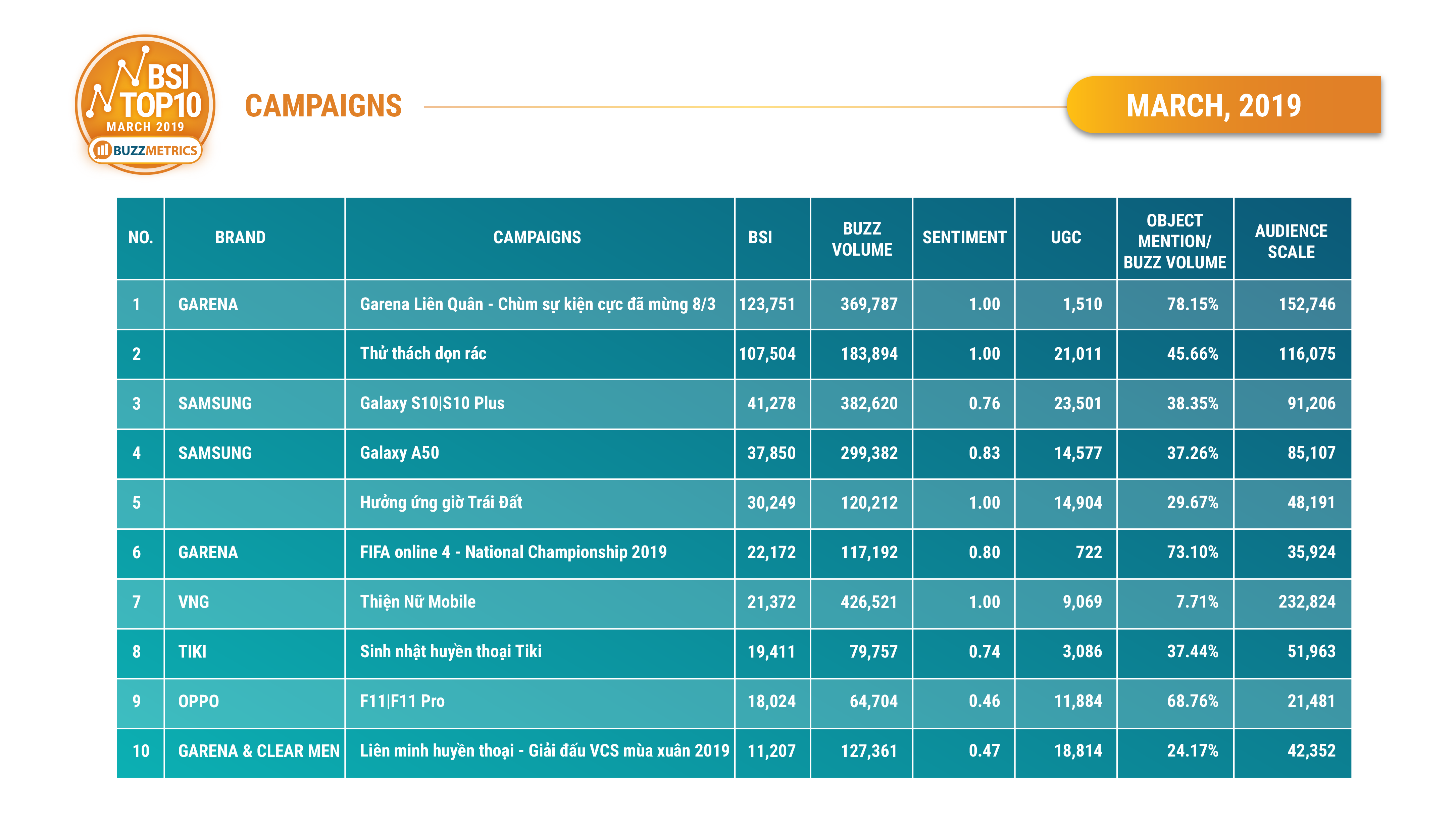 BSI Top10 Campaigns 03/2019_table