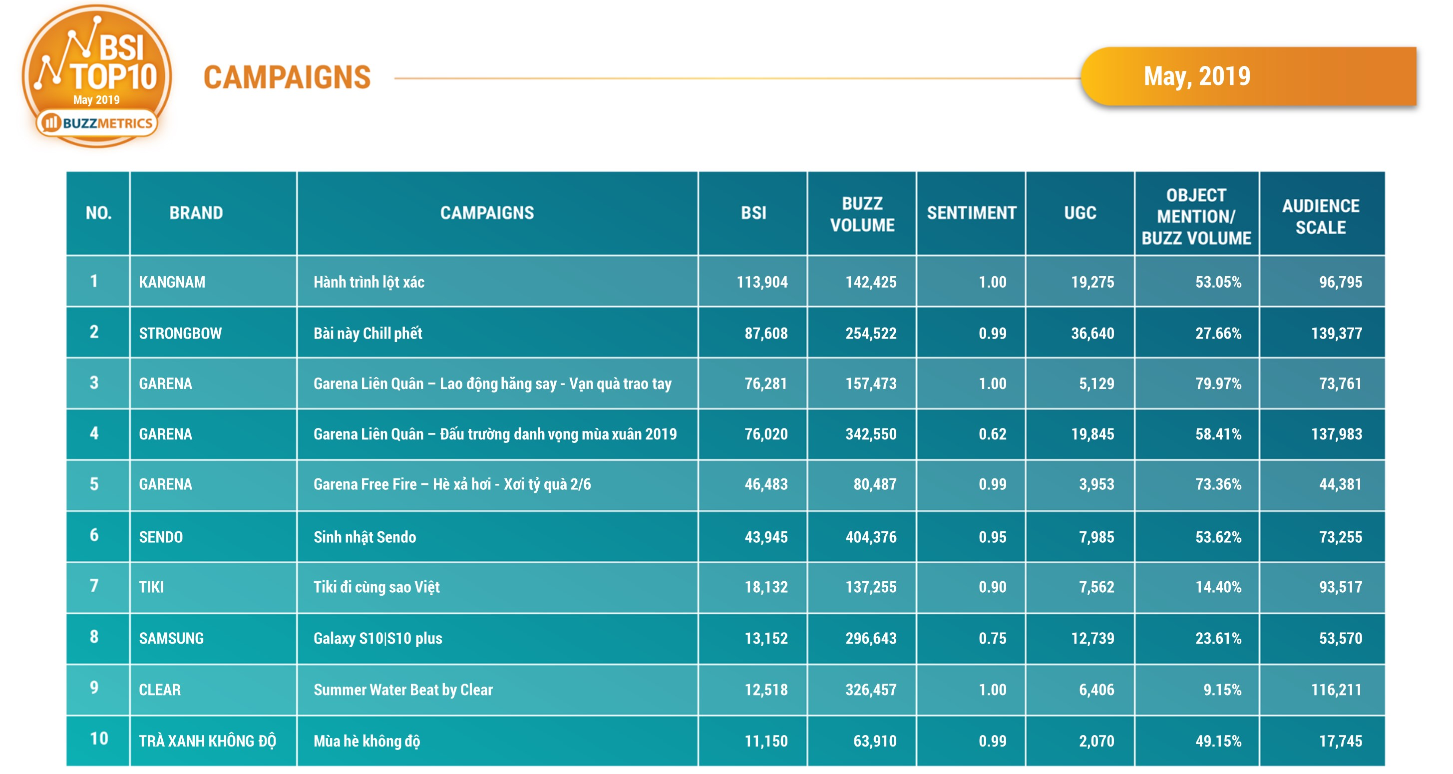 BSI Top10 Campaigns 05/2019_table
