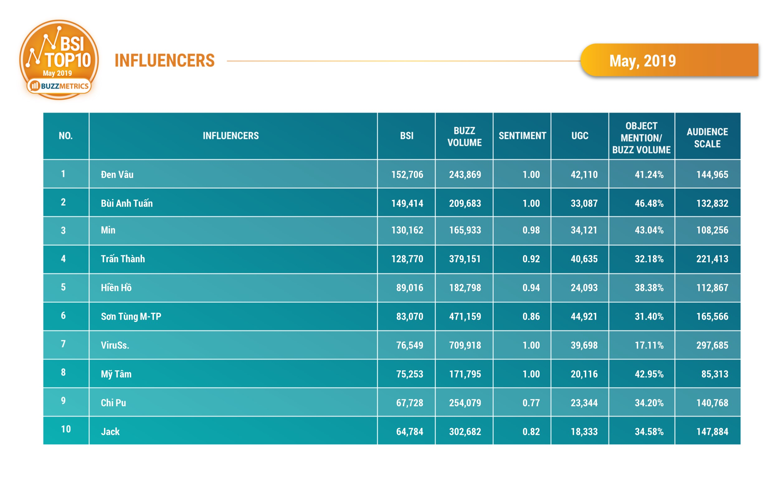 BSI Top10 Influencers 05/2019_table