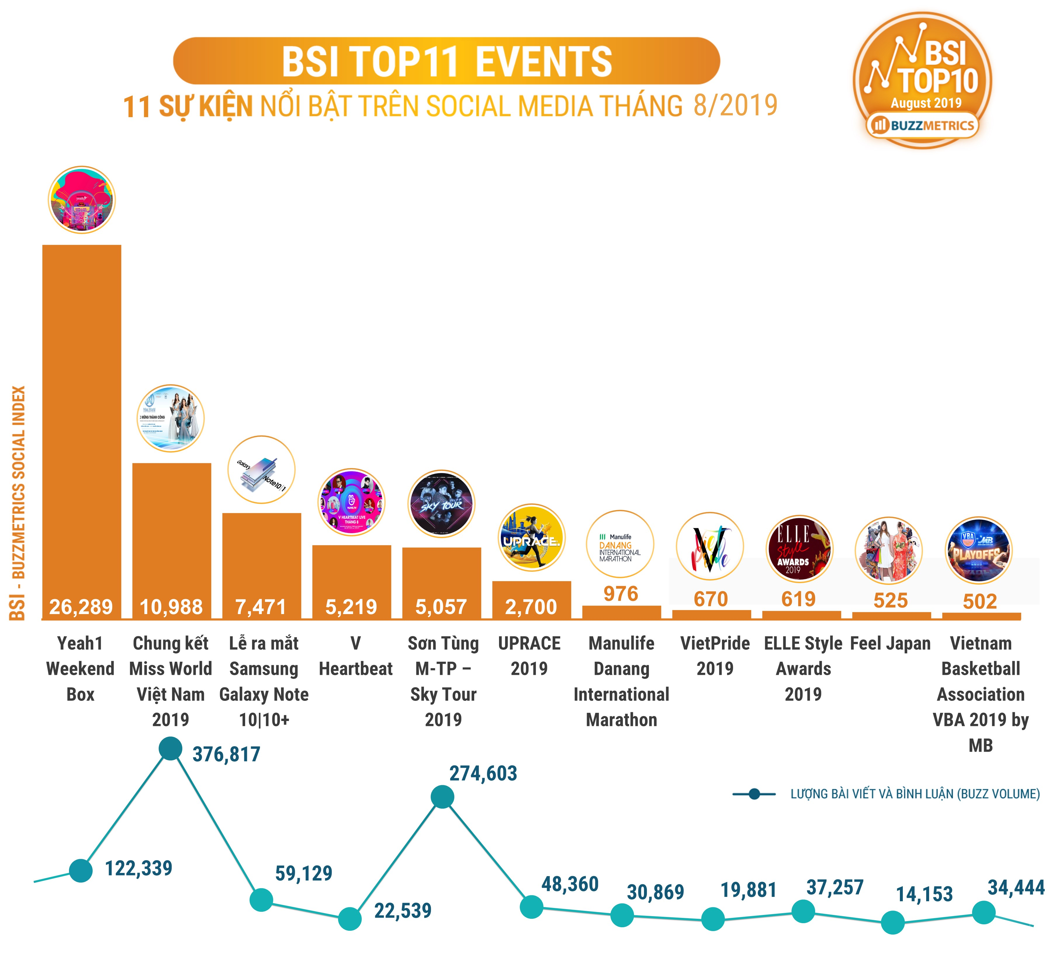 BSI Top10 Events 08/2019