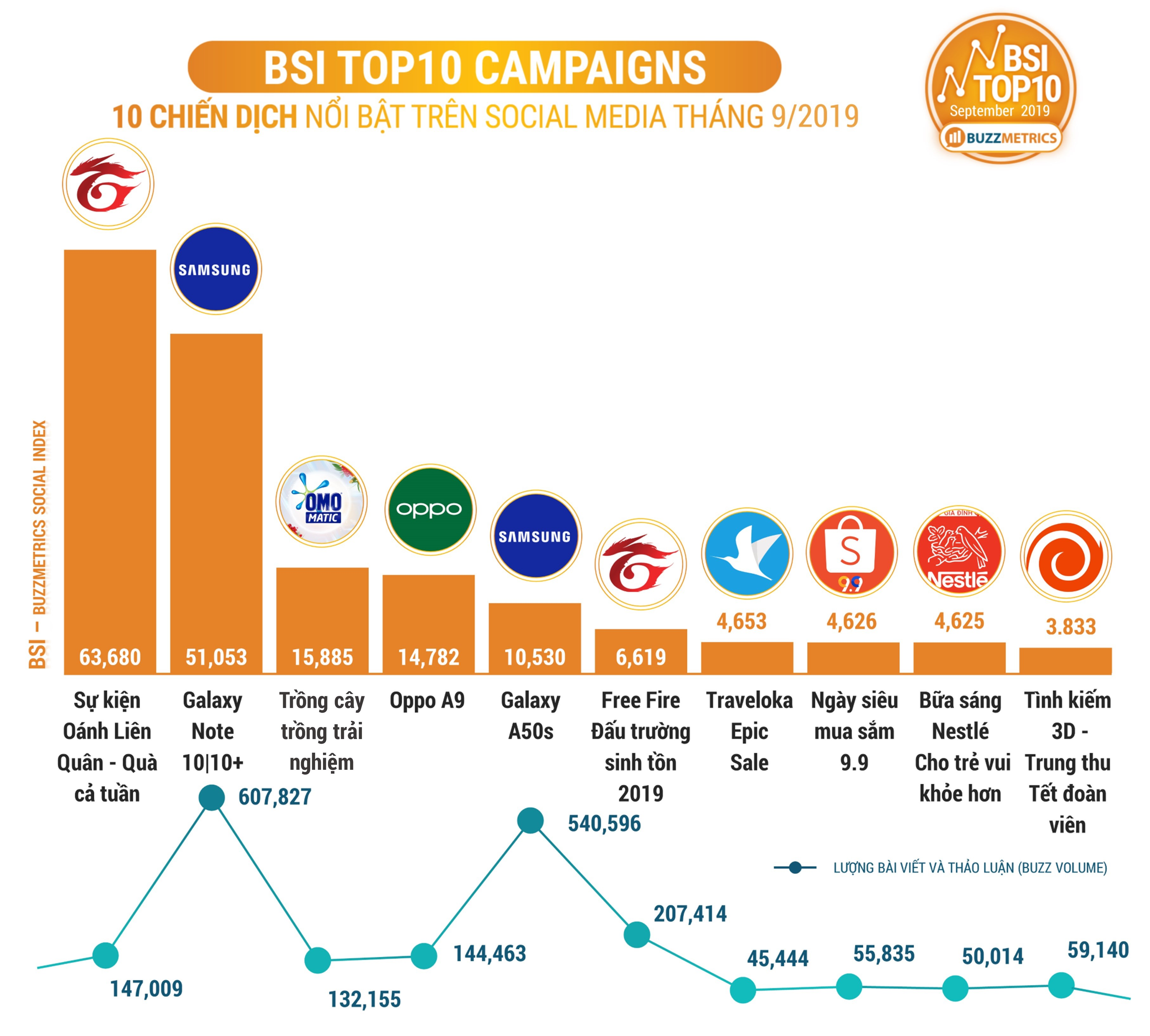 BSI Top10 CAMPAIGNS 09/2019 COVER