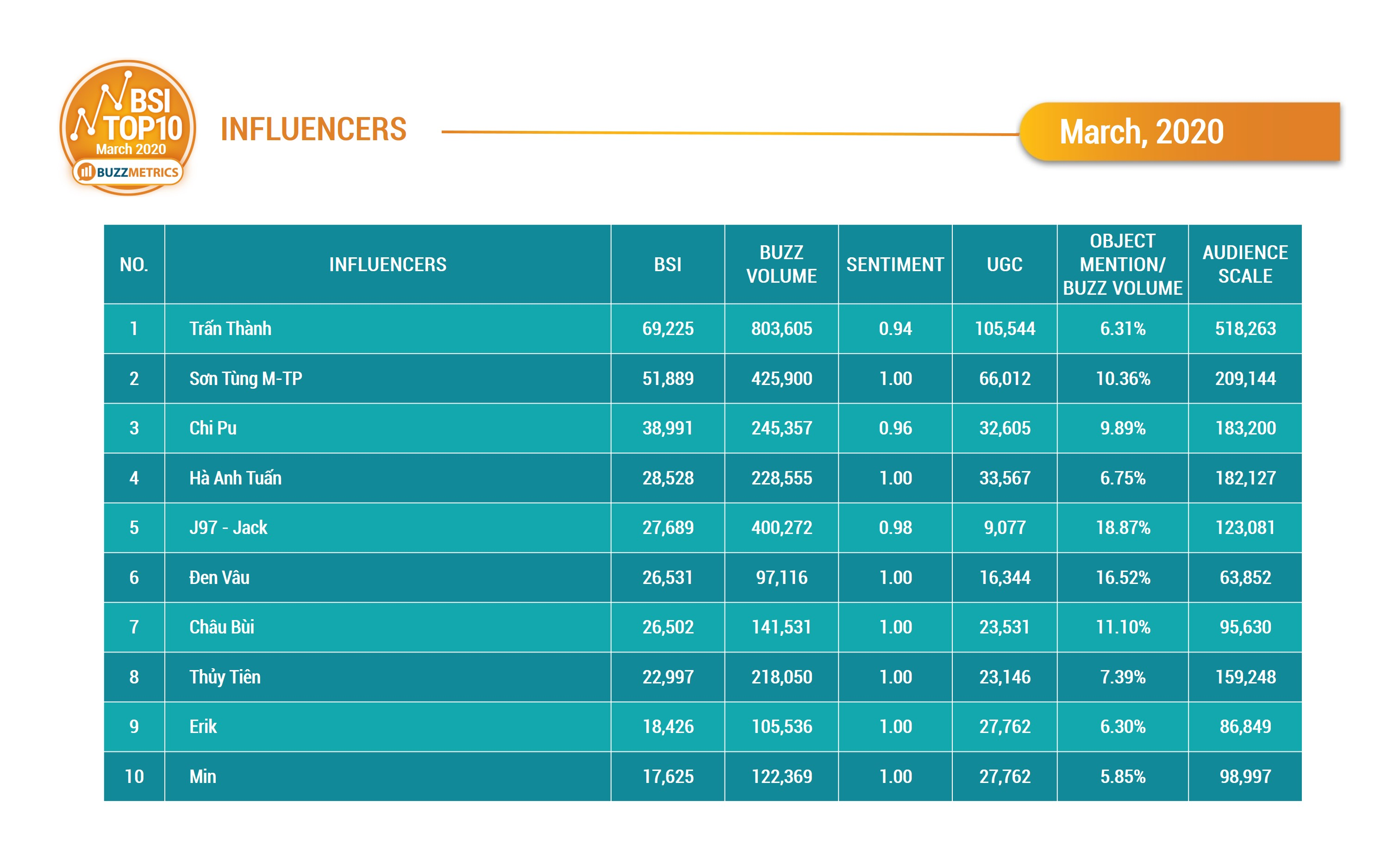 BSI Top10 influencers 03/2020_table