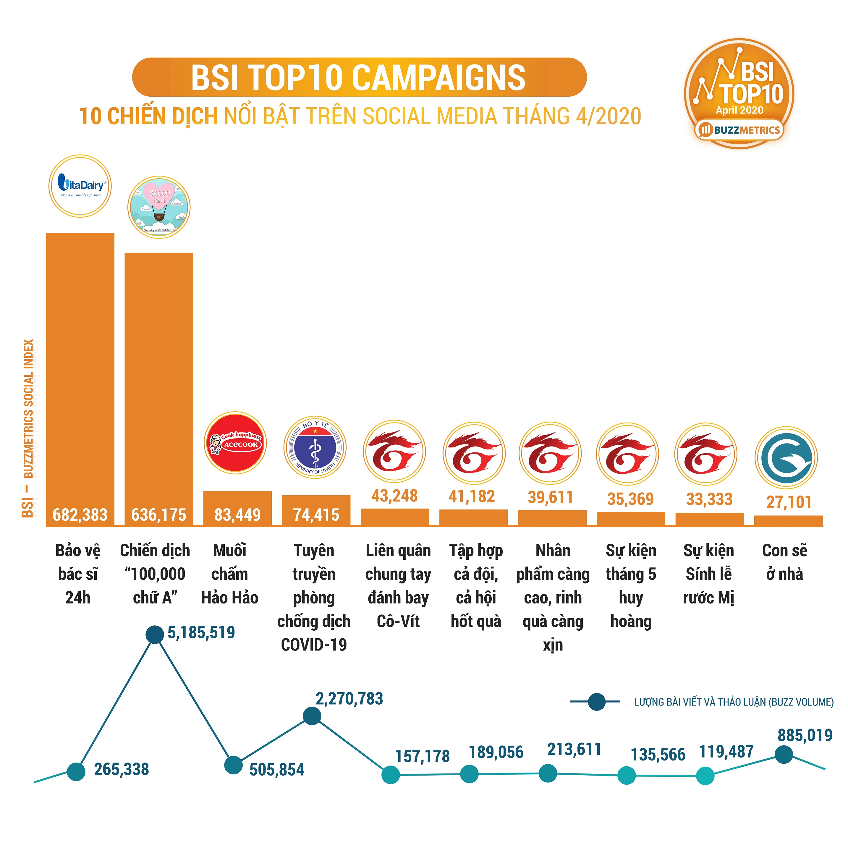 BSI Top10 APR 2020 CAMPAIGNS chart new