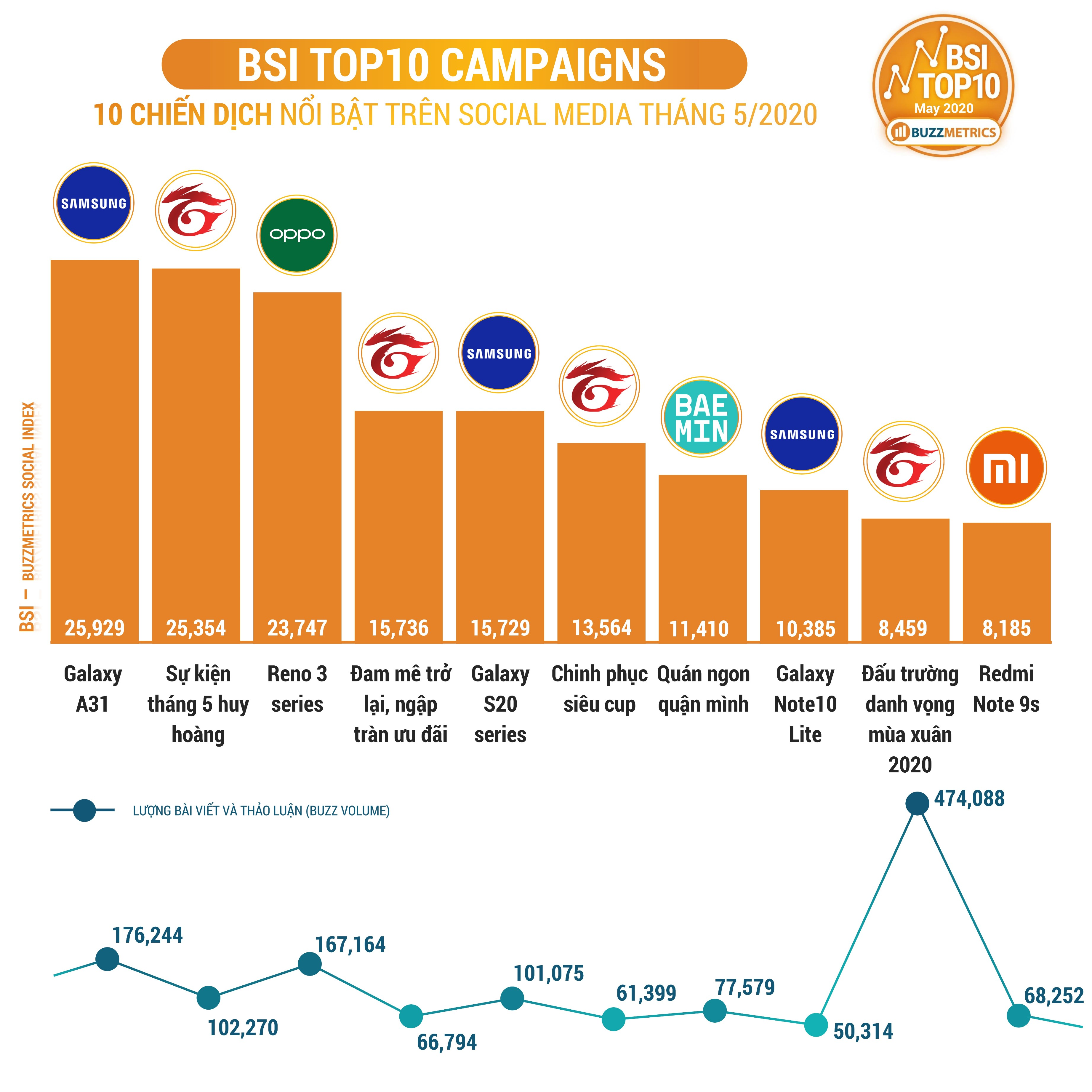 BSI Top10 MAY 2020 CAMPAIGNS chart