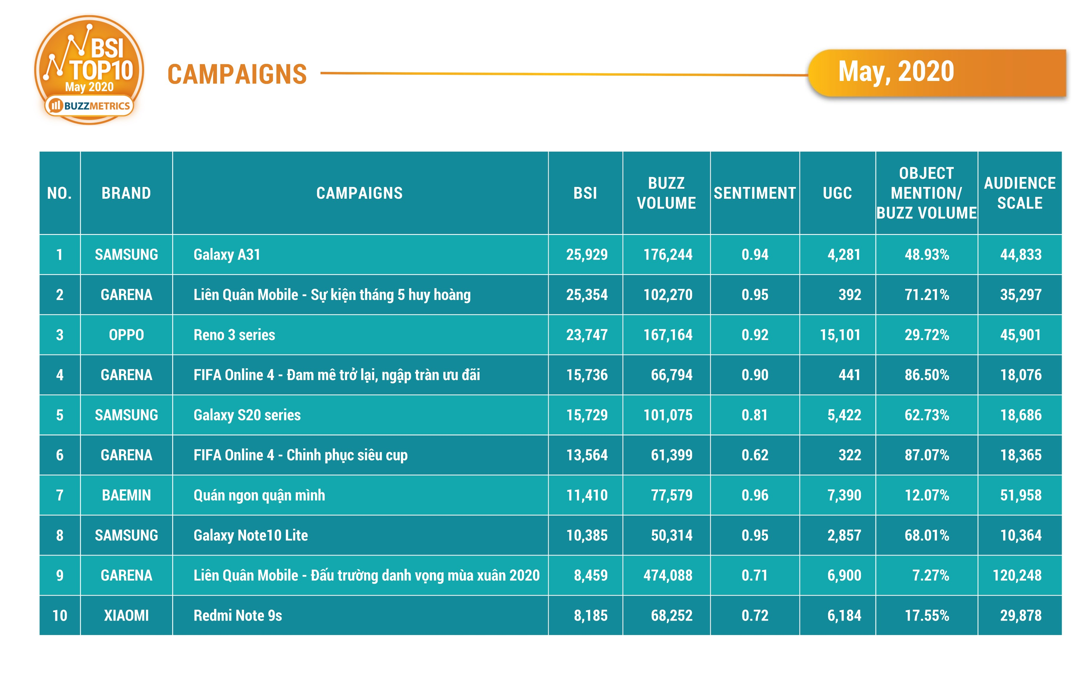 BSI Top10 MAY 2020 CAMPAIGNS table