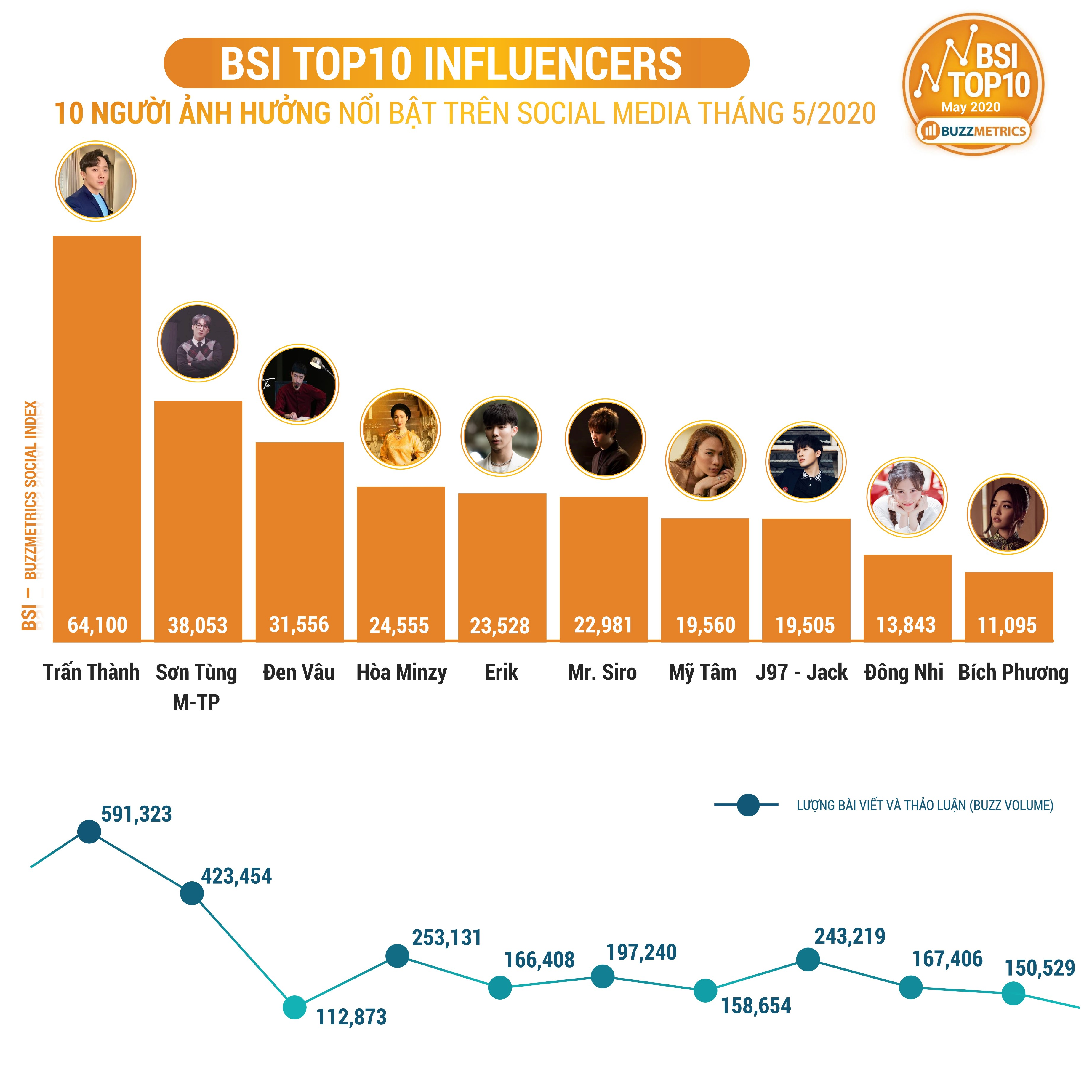 BSI Top10 MAY 2020 INFLUENCERS chart