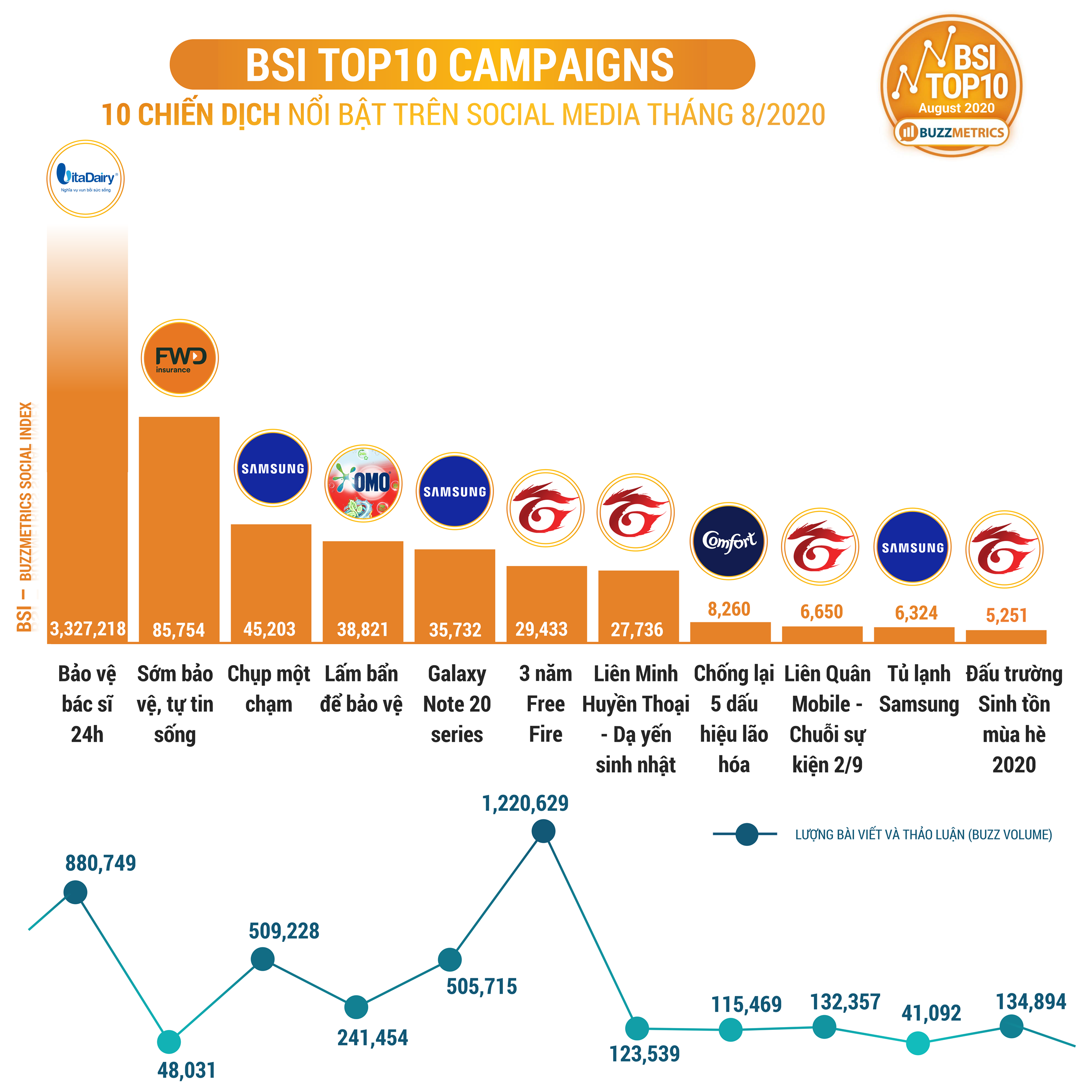 BSI Top10 AUG 2020 CAMPAIGNS chart1