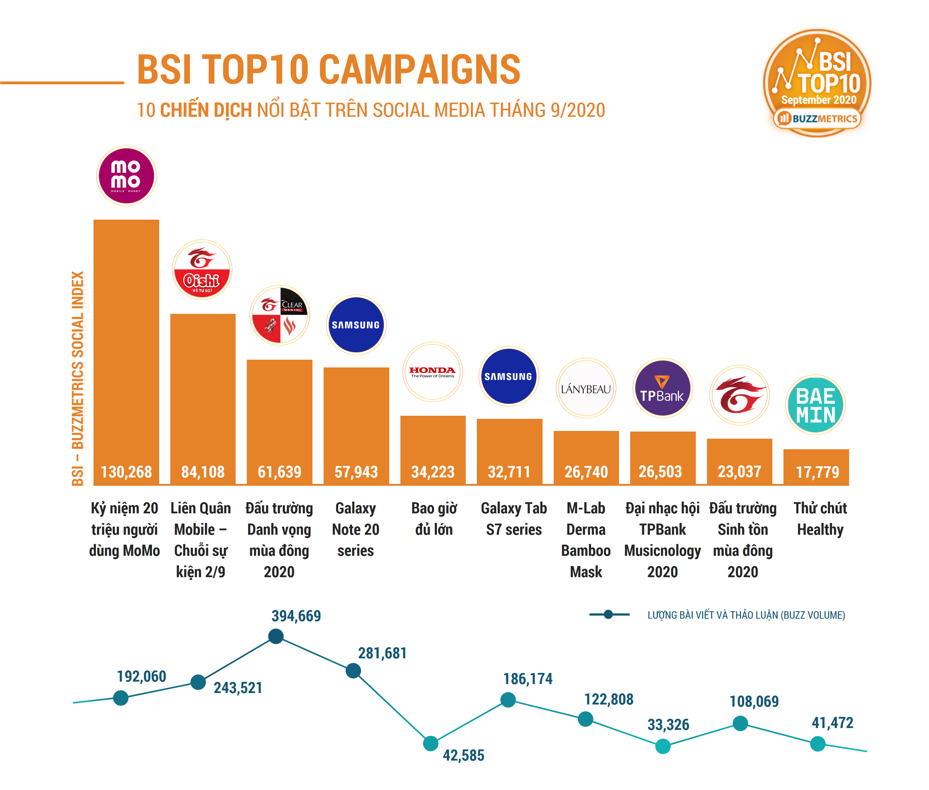 NEW_BSI_TOP10 SEP 2020 CAMPAIGNS CHART1