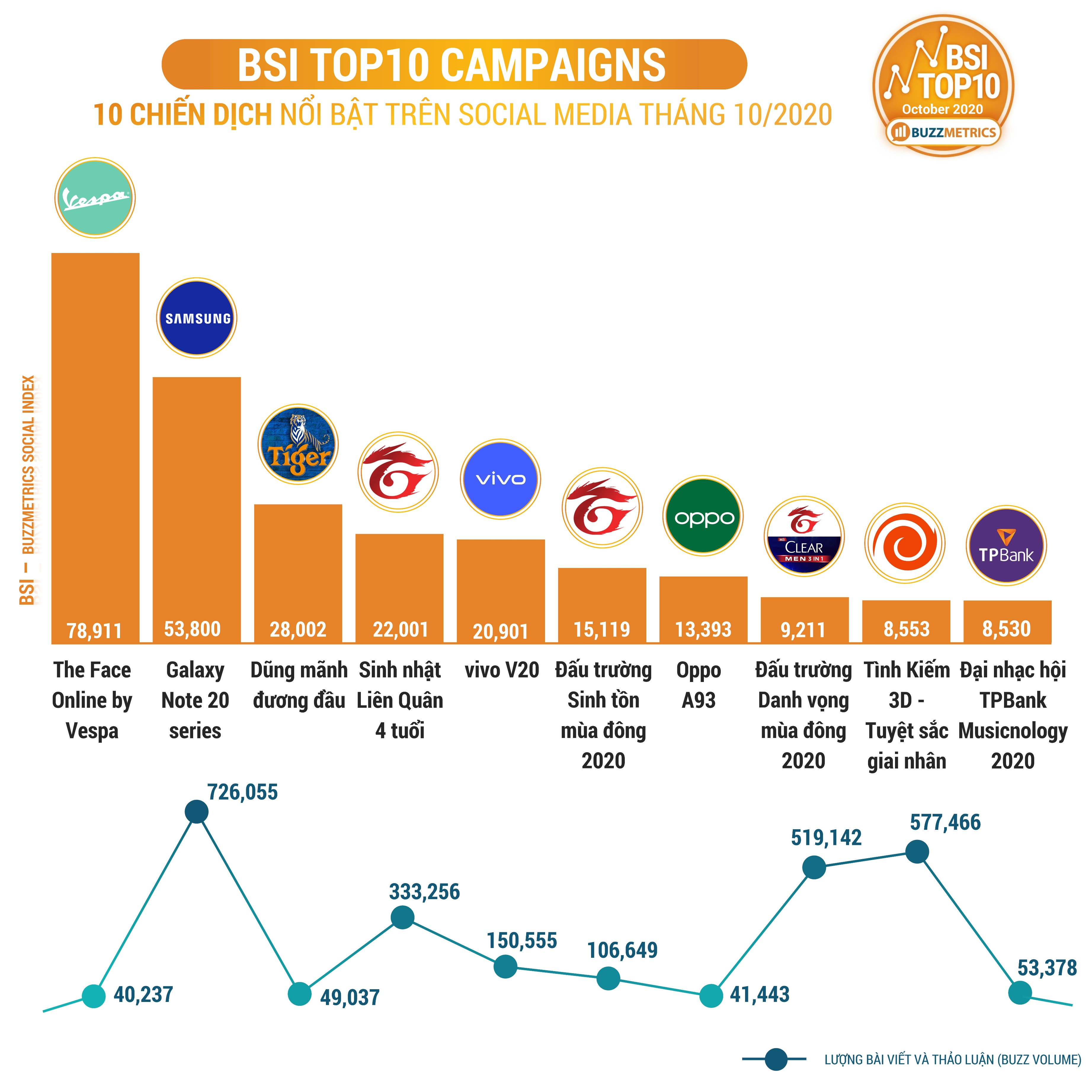 BSI Top10 OCT 2020 CAMPAIGNS chart