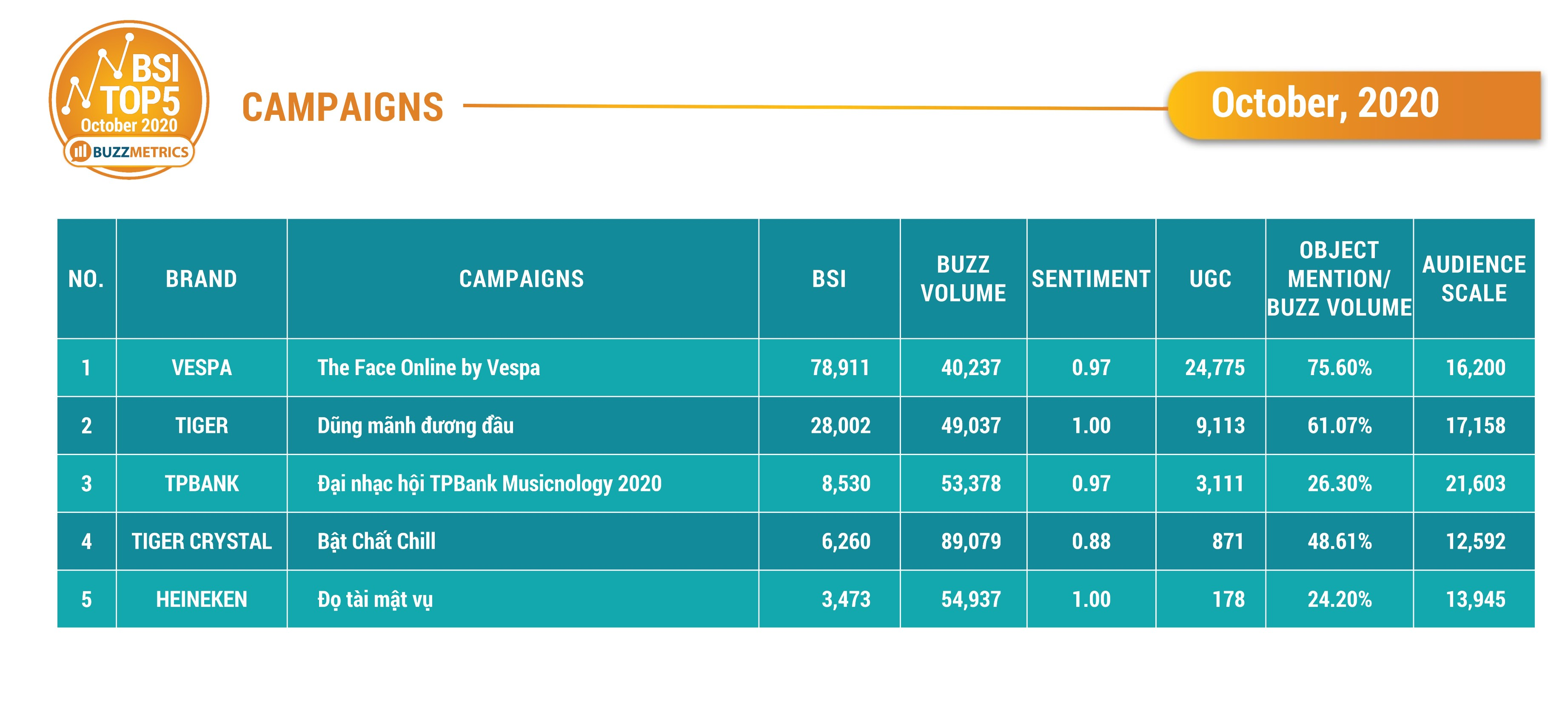 BSI Top5 OCT 2020 CAMPAIGNS TABLE