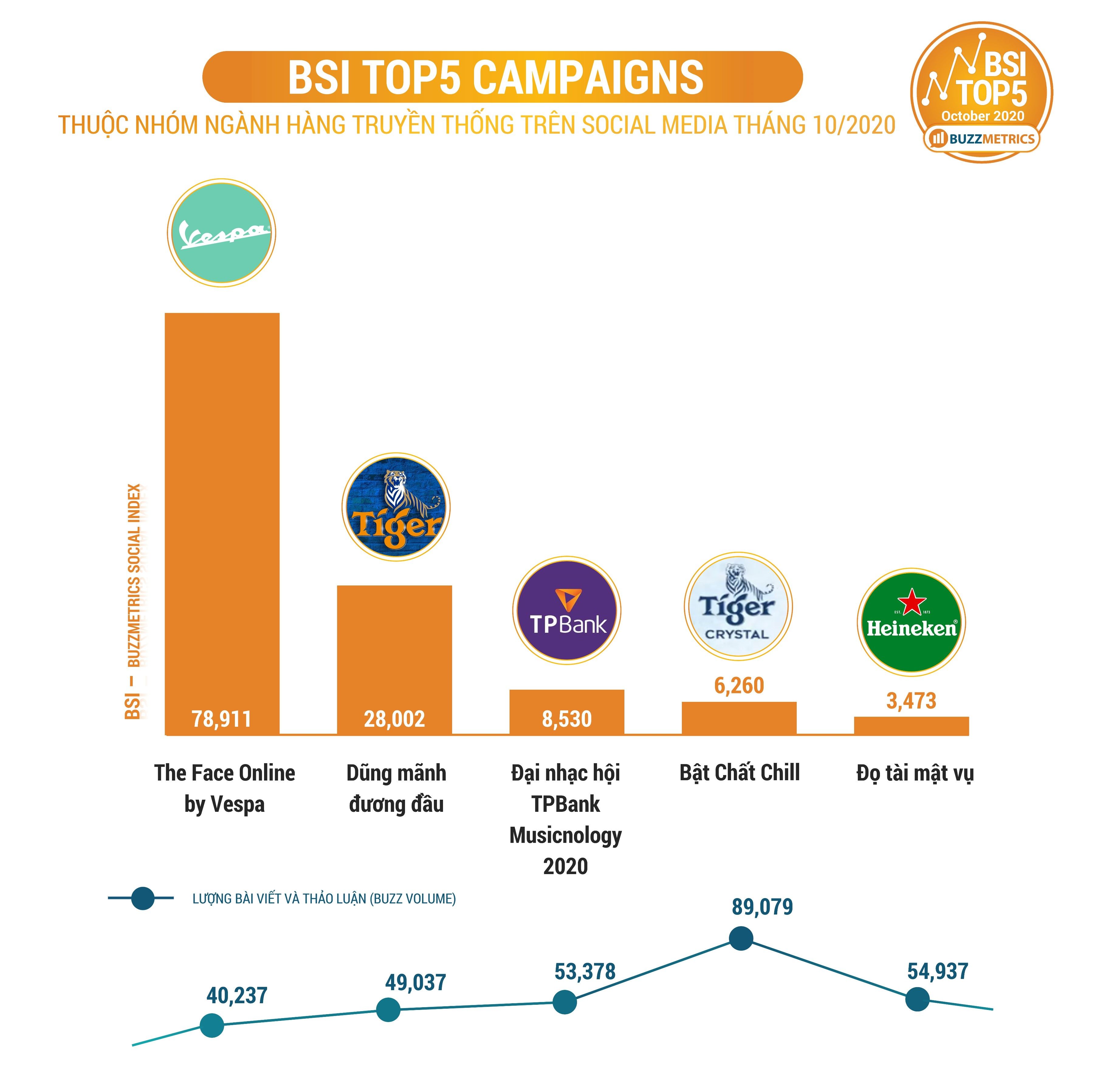BSI Top5 OCT 2020 CAMPAIGNS chart