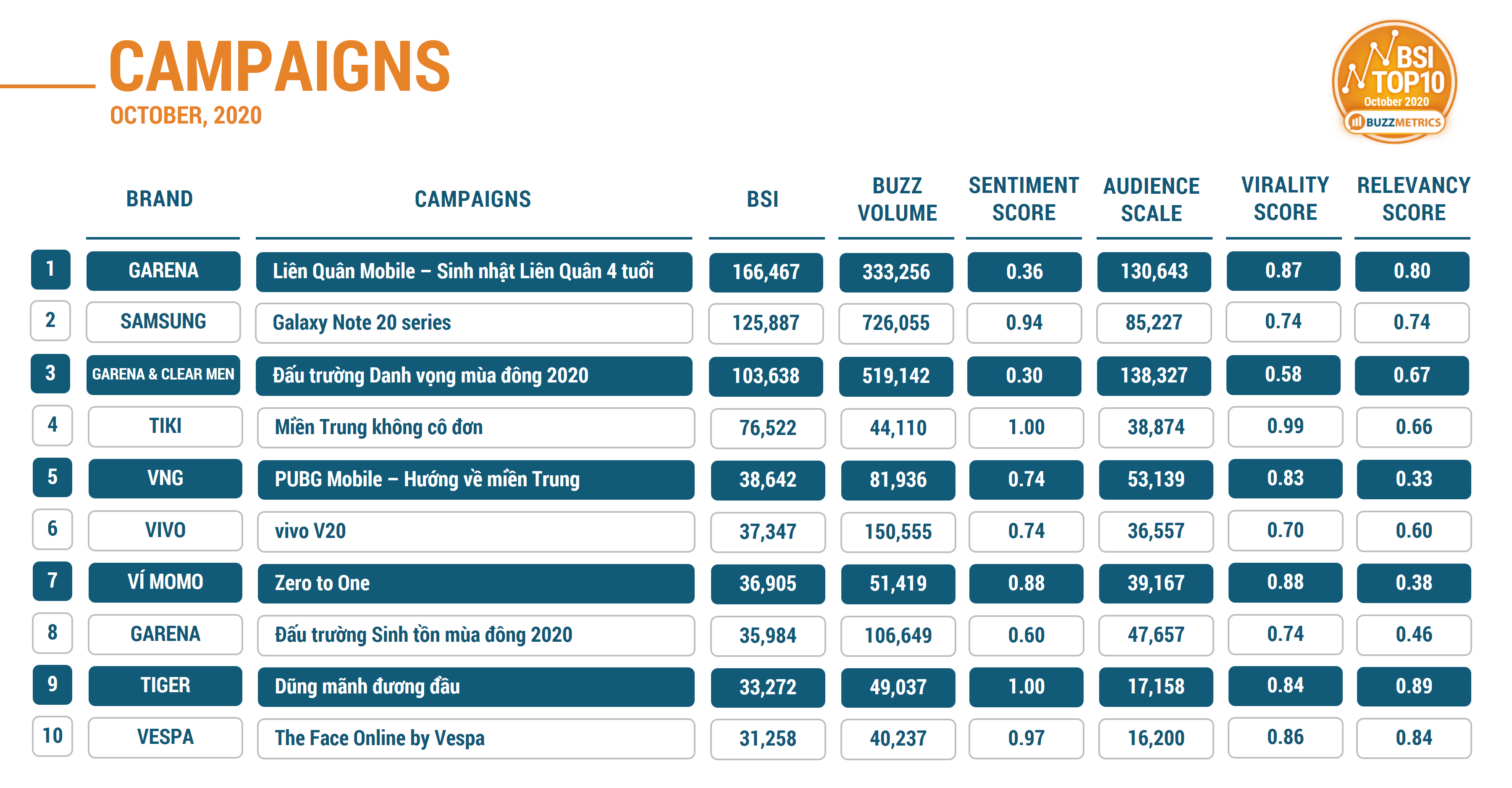 NEW BSI TOP10 OCT 2020 CAMPAIGNS TABLE