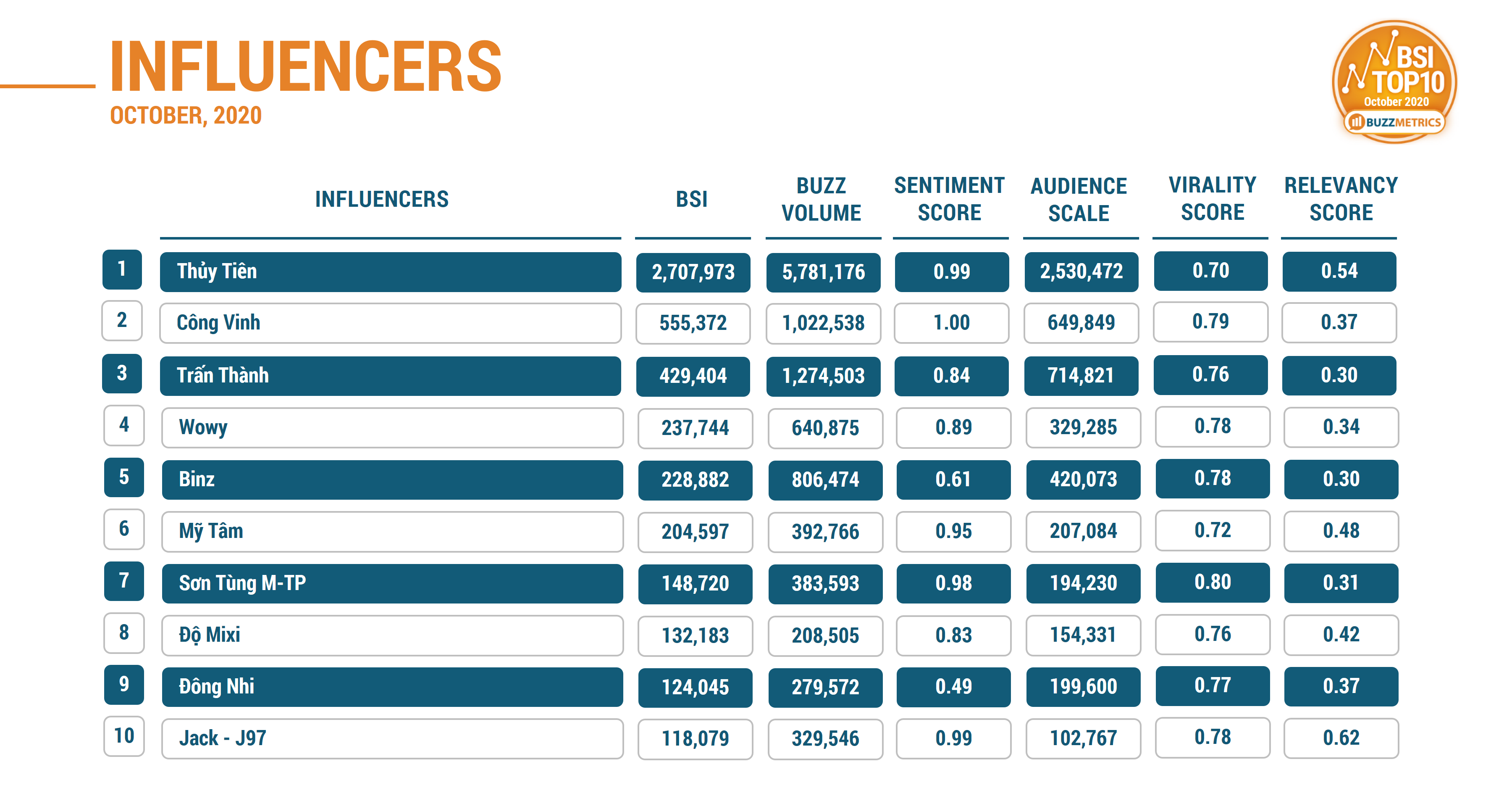 NEW BSI TOP10 OCT 2020 INFLUENCERS TABLE