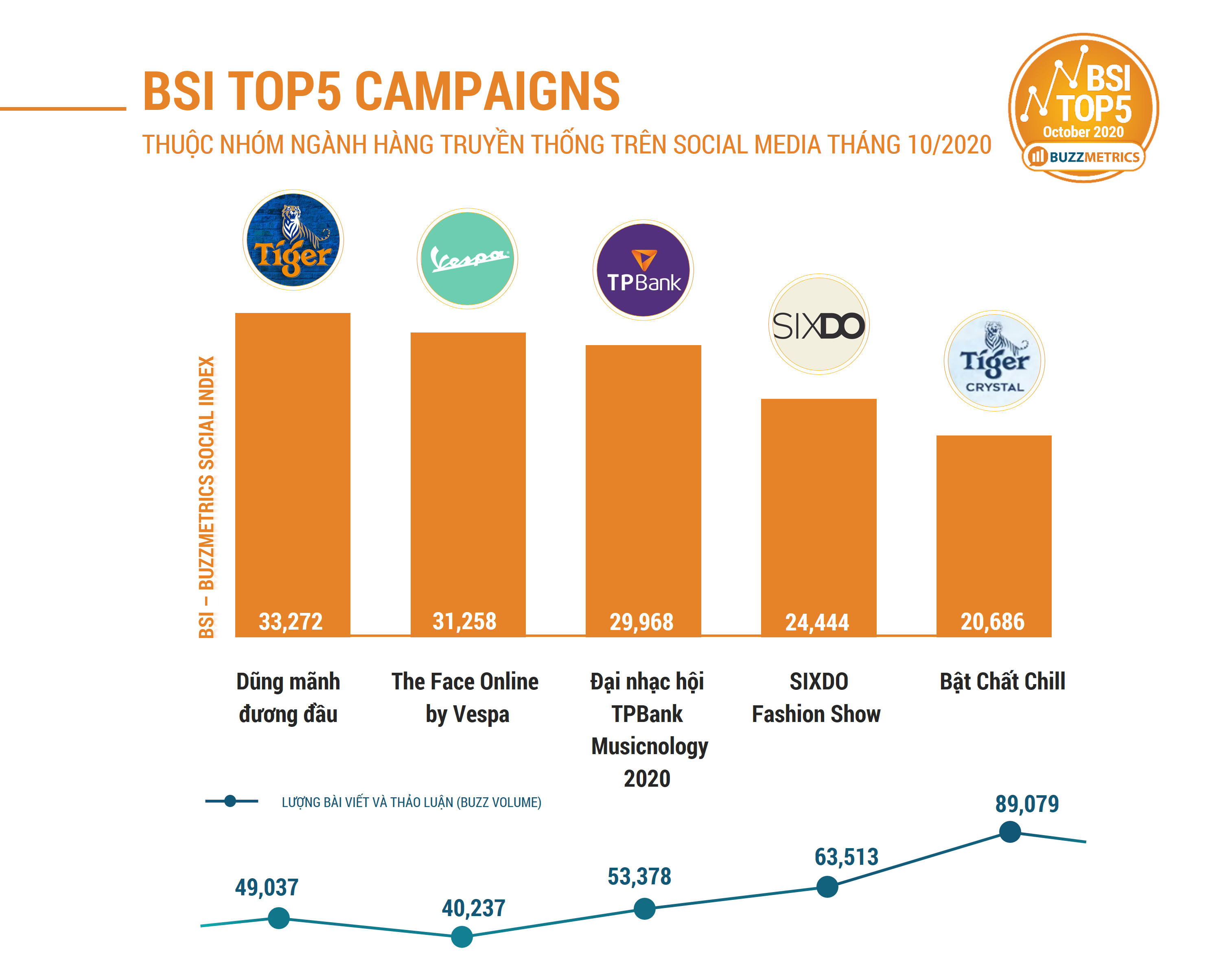 NEW BSI TOP5 OCT 2020 CAMPAIGNS CHART 3