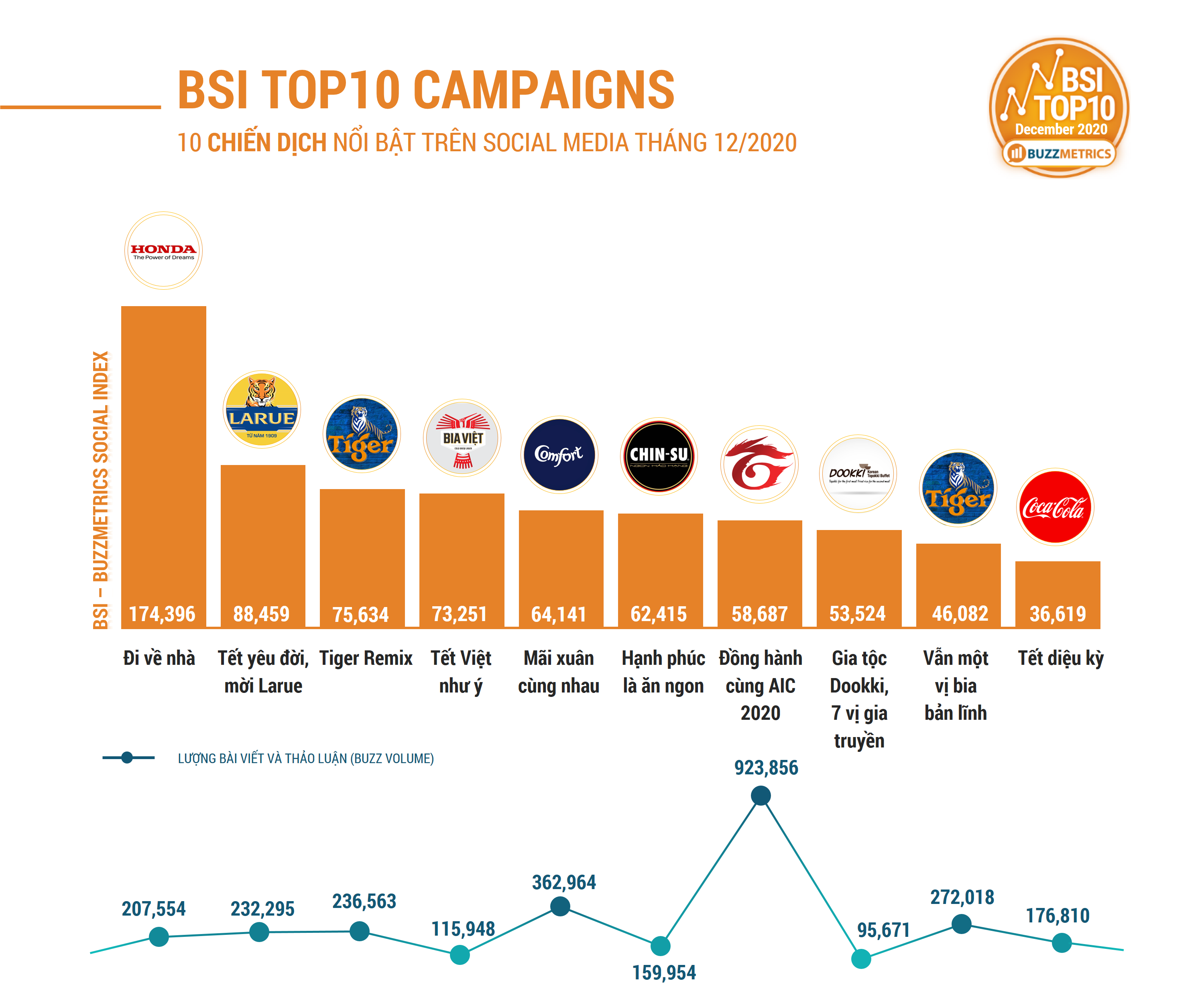 NEW_BSI TOP10 DEC 2020 CAMPAIGNS CHART 1
