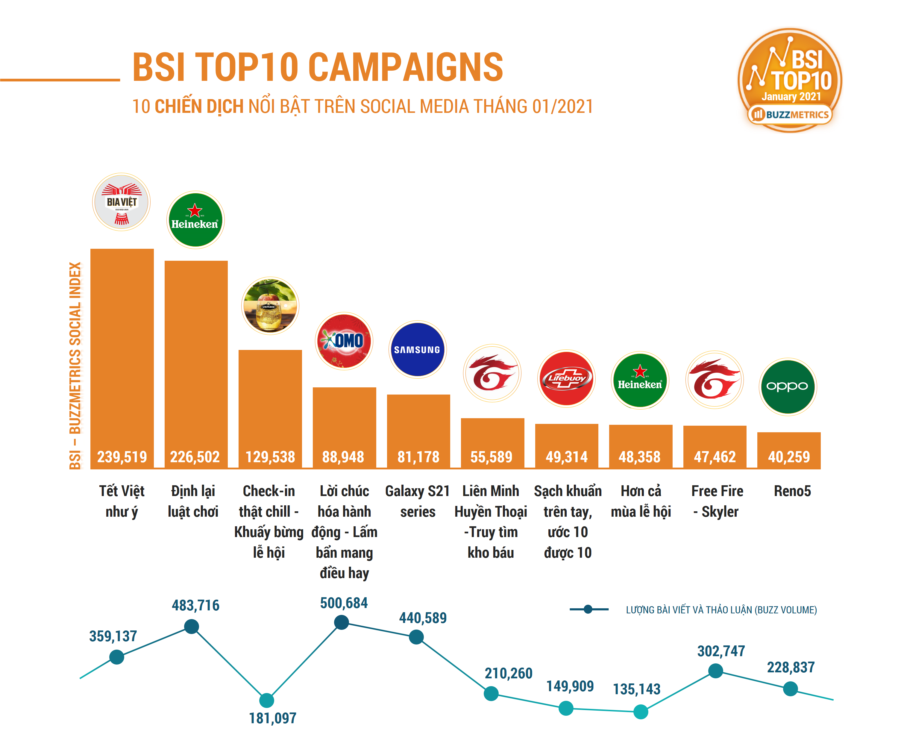 BSI TOP10 JAN 2021 CAMPAIGNS CHART1