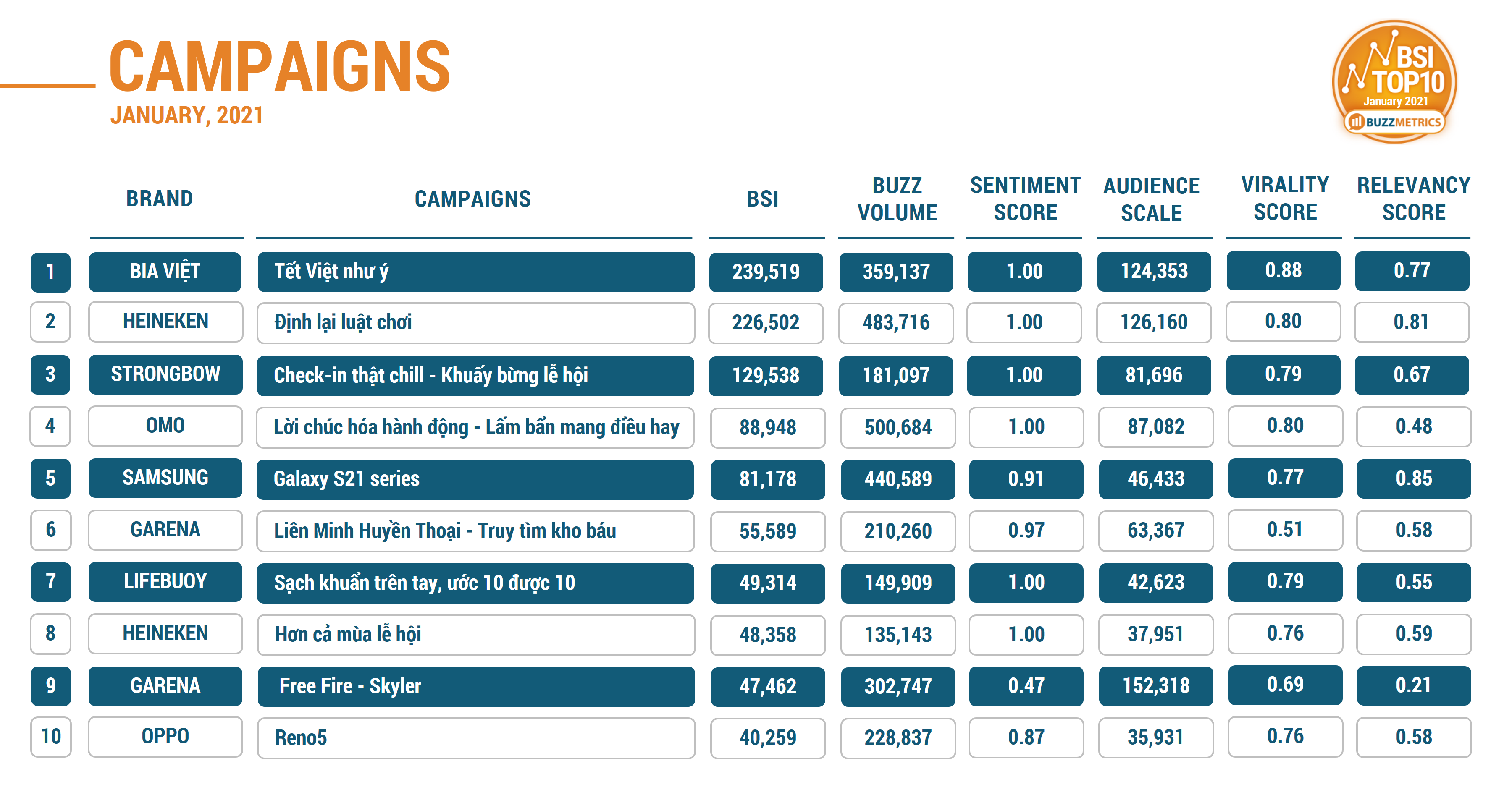 BSI TOP10 JAN 2021 CAMPAIGNS TABLE