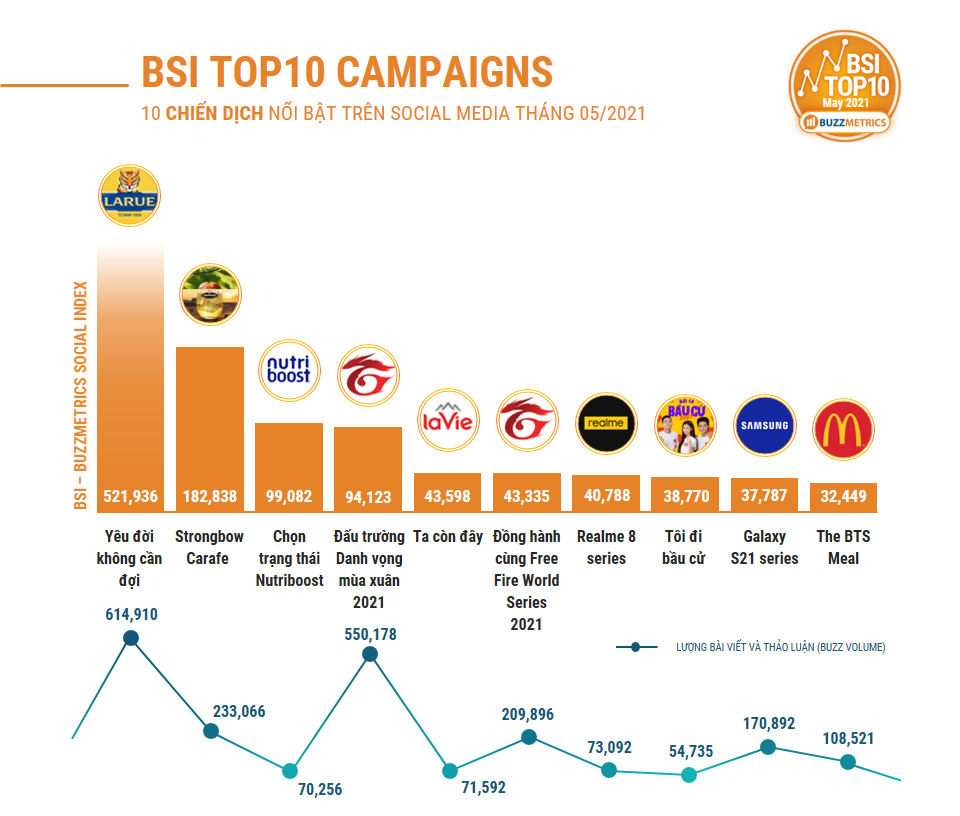 BSI TOP10 MAY 2021 CAMPAIGNS CHART (2)