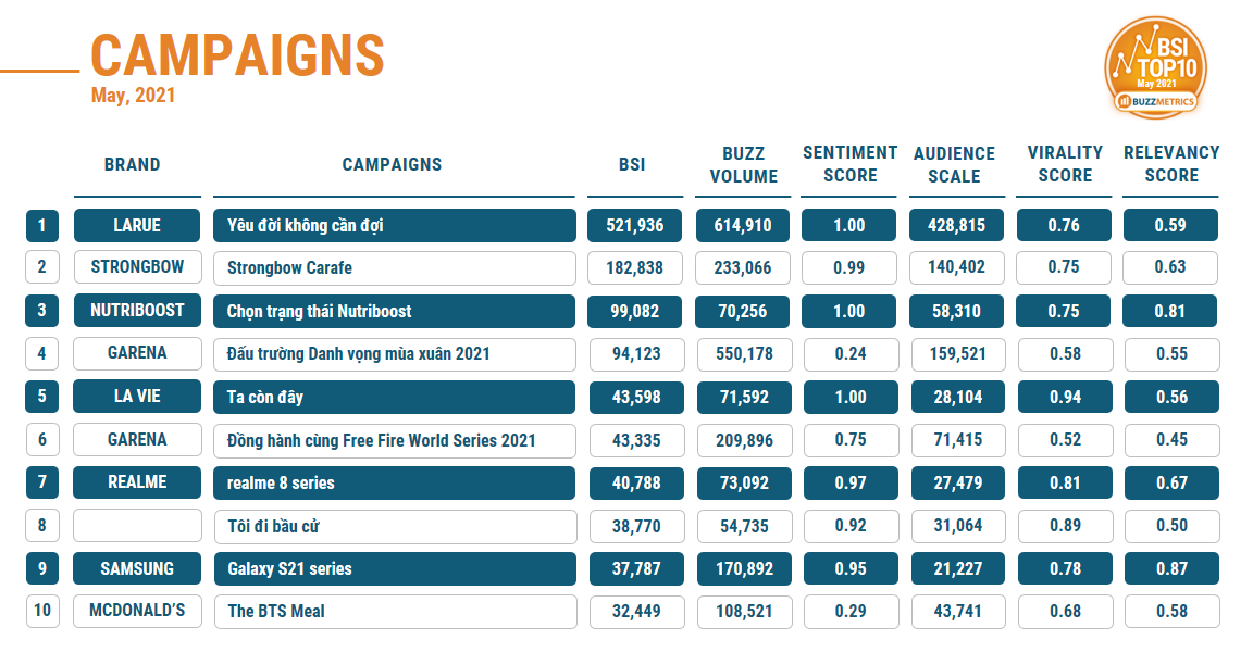 BSI TOP10 MAY 2021 CAMPAIGNS TABLE