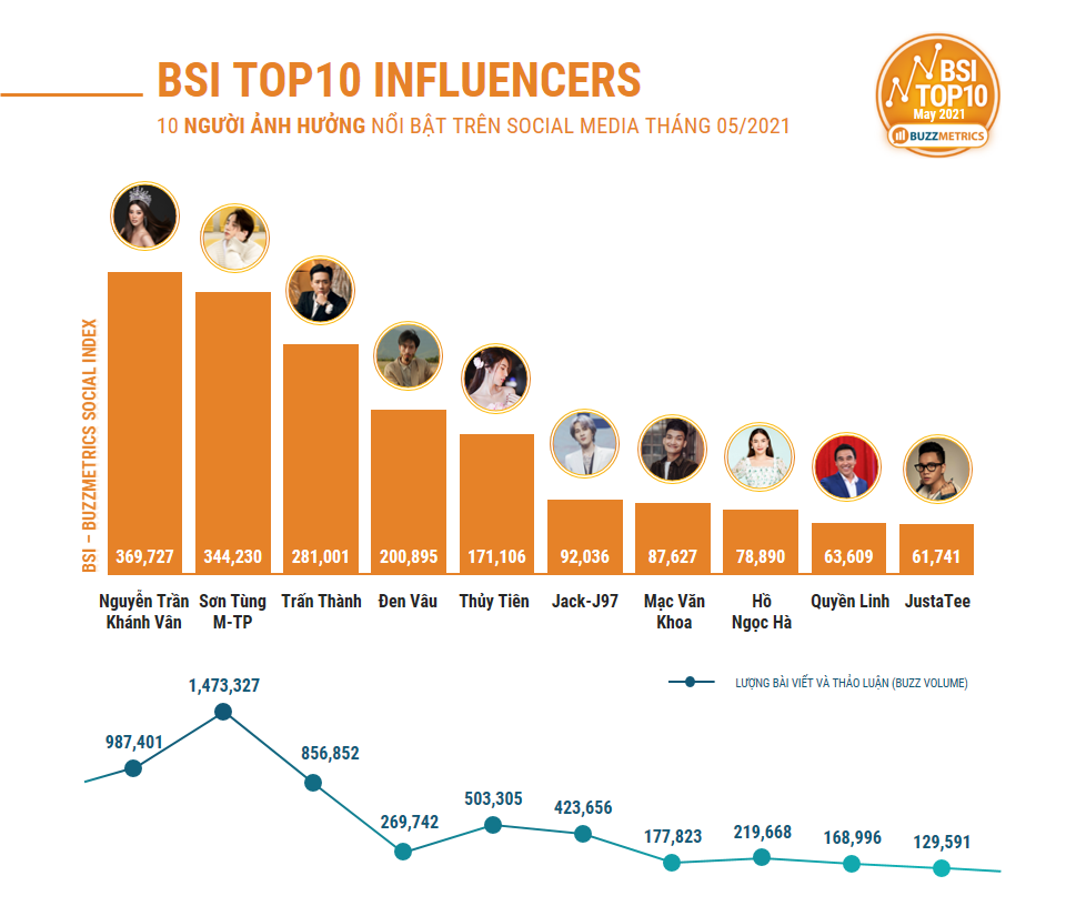BSI TOP10 MAY 2021 INFLUENCERS CHART (1)