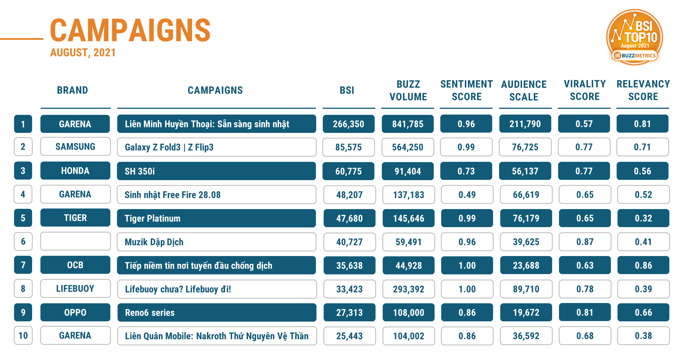 BSI TOP10 AUG 2021 CAMPAIGNS TABLE