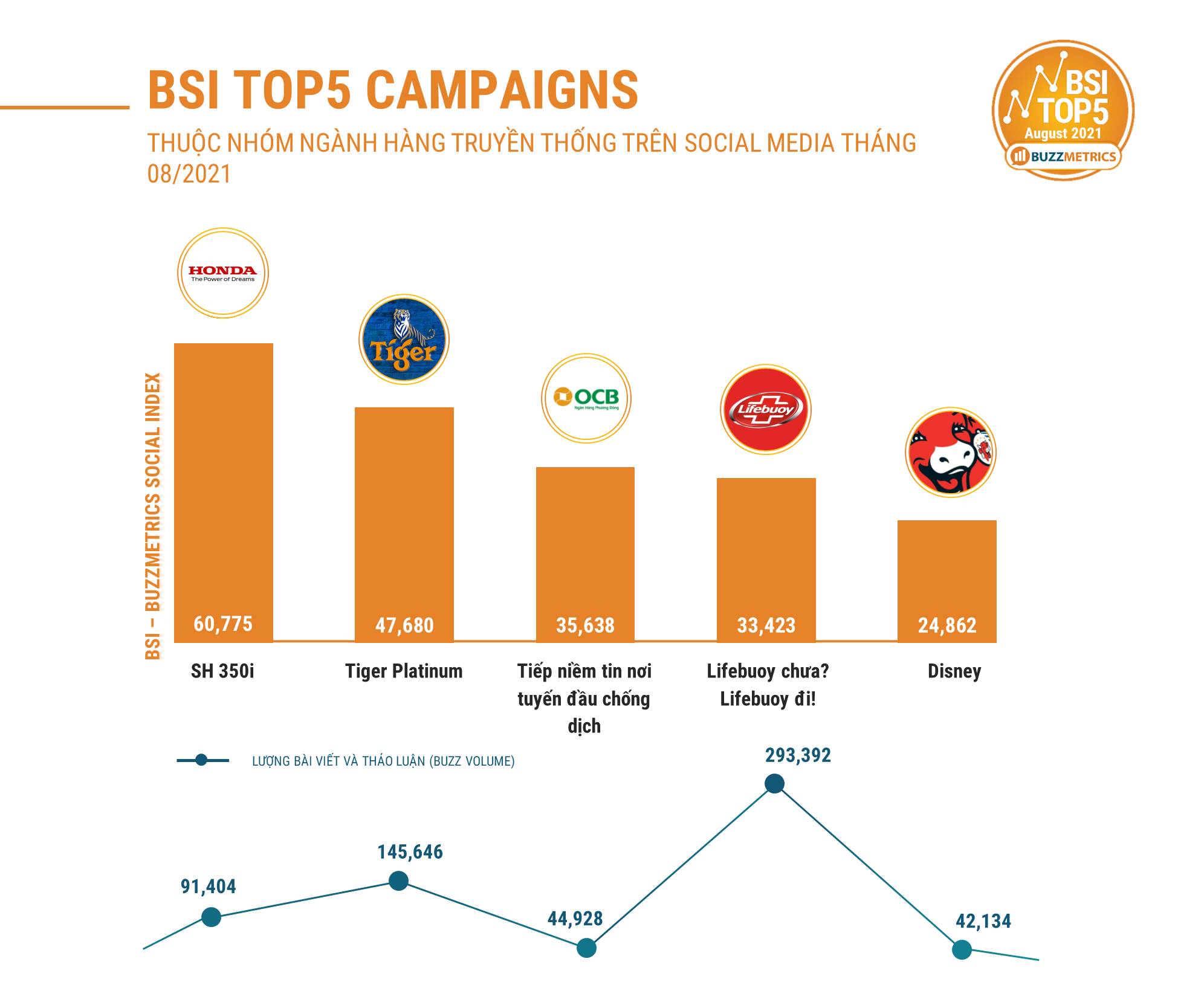 BSI TOP5 AUG 2021 CAMPAIGNS CHART